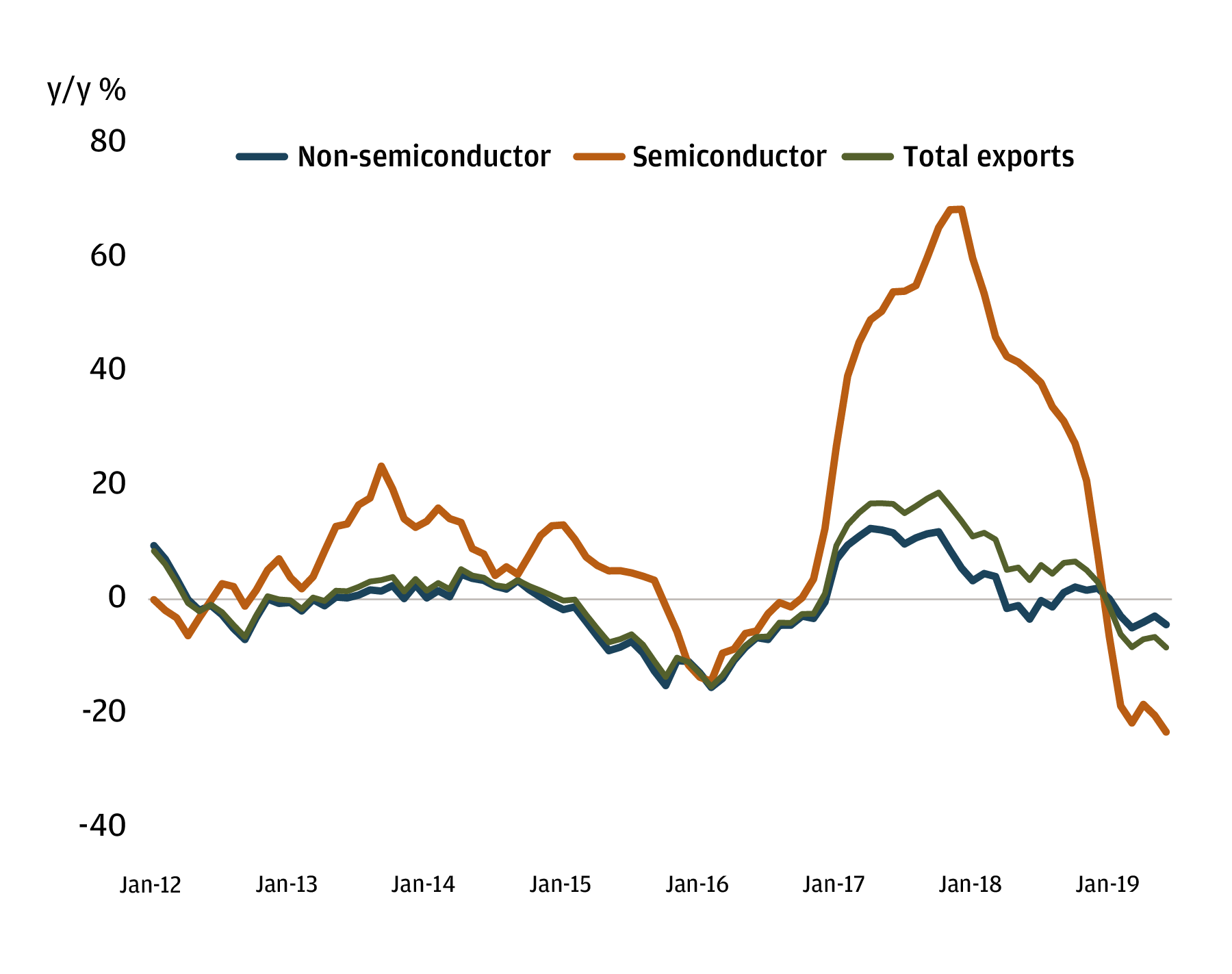Exhibit 2: Exports in semiconductors have dropped dramatically in Korea