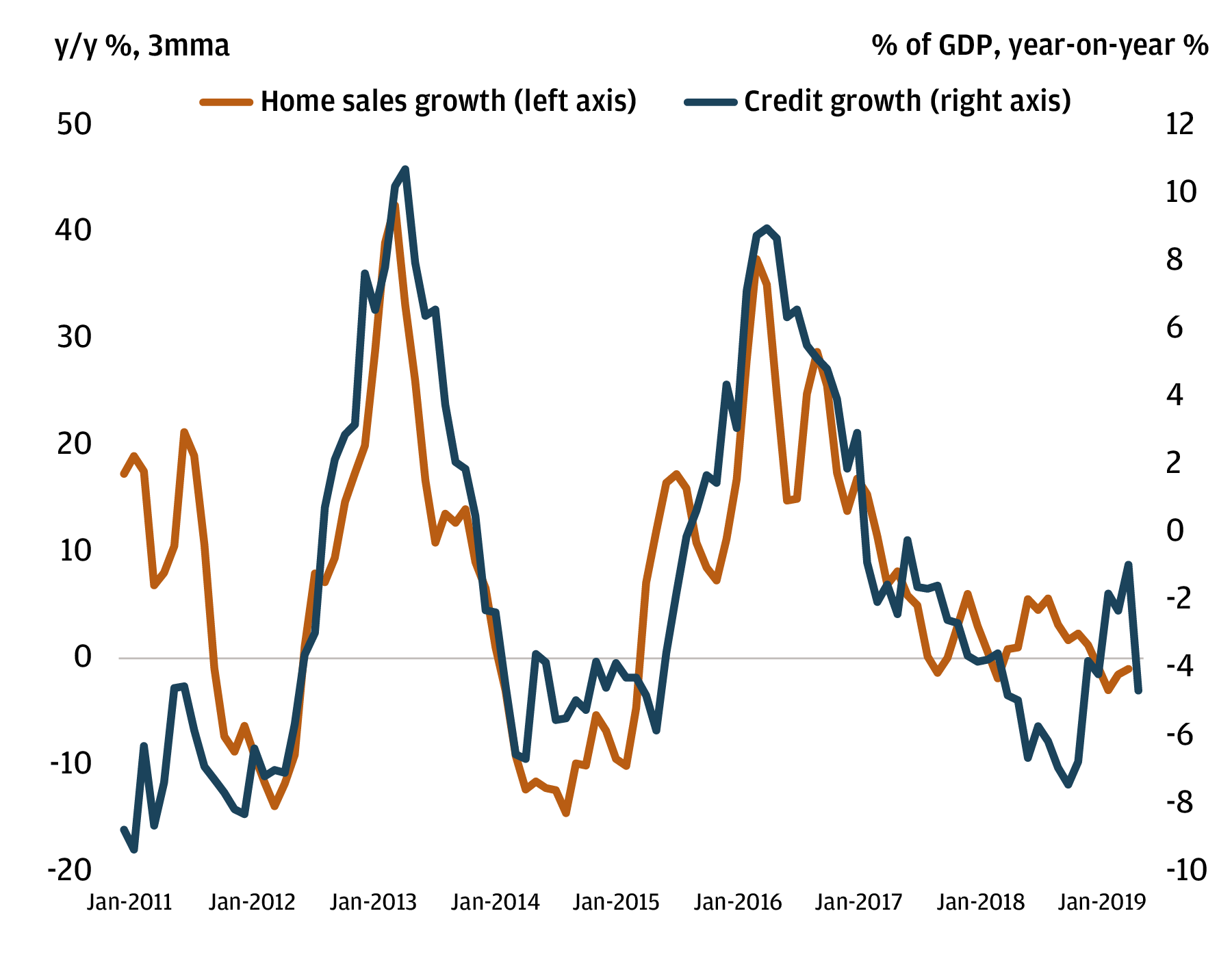 Exhibit 3: China's home sales and credit growth
