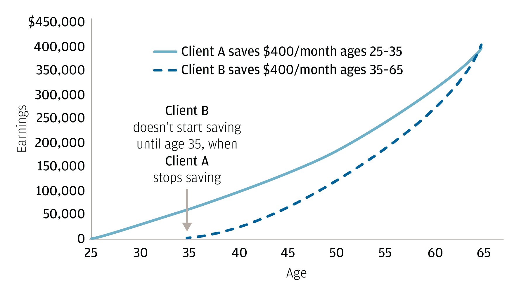 The line graph shows the trajectory of two savers over a 40-year period.