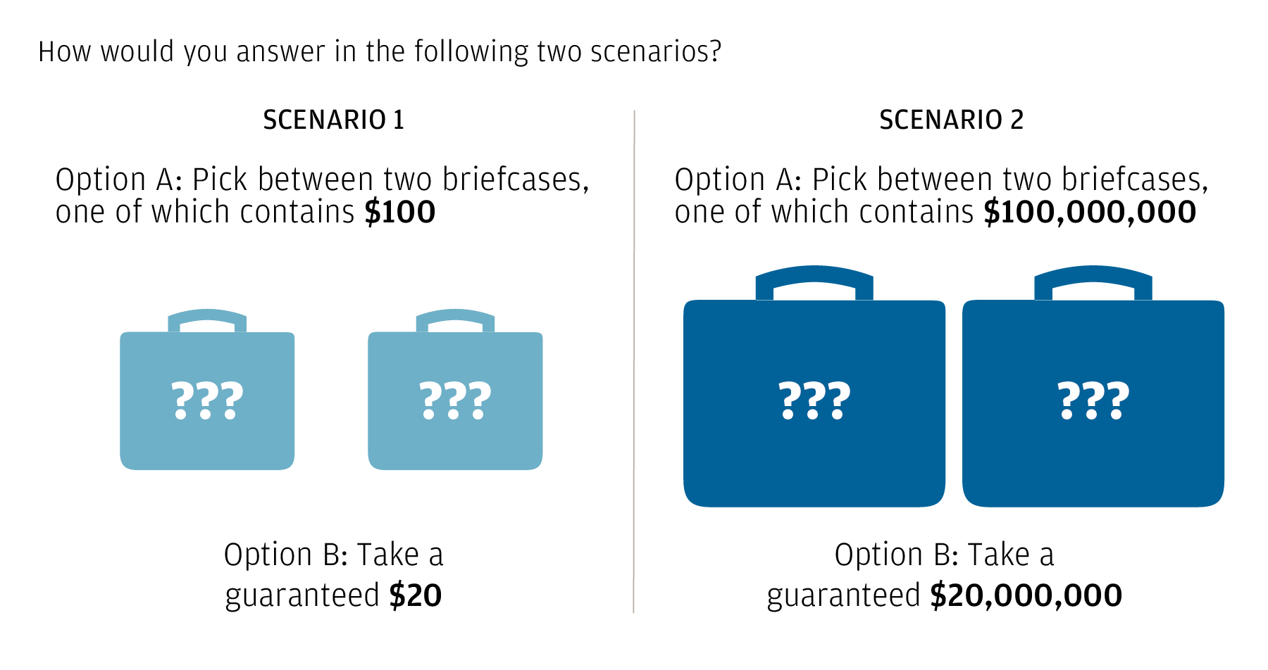 The graphic shows two scenarios with similar odds but different financial outcomes.