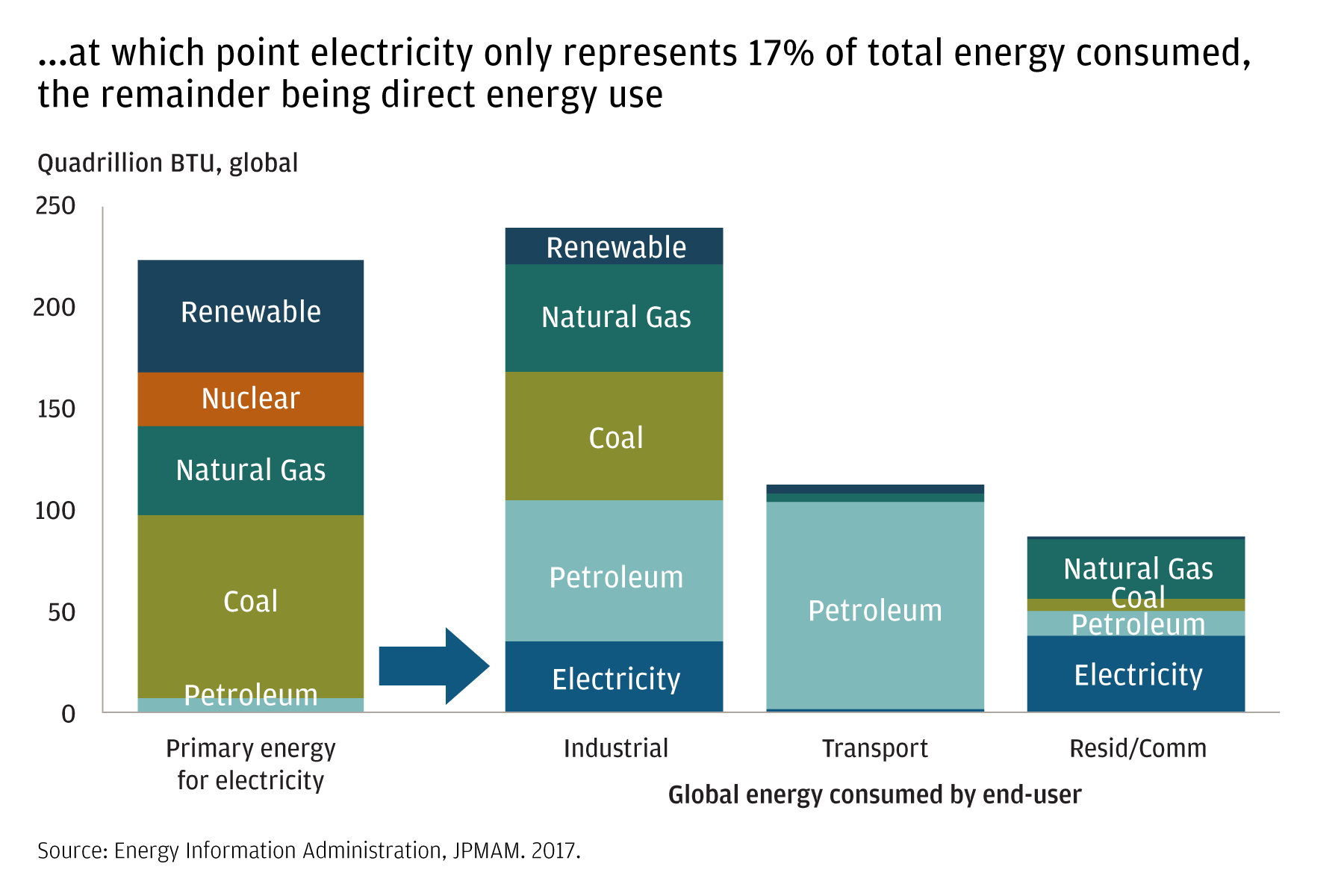 These charts show the sources of energy used by the industrial, transport and residential/consumer sectors. While industry uses natural gas, coal and petroleum in almost equal quantities, with electricity and renewables in lesser roles, the transport sector is almost completely dependent on petroleum at present. In the consumer/retail sector, the smallest of the three, electricity and natural gas are the primary energy sources, with coal and petroleum less important and renewables not yet a significant factor.