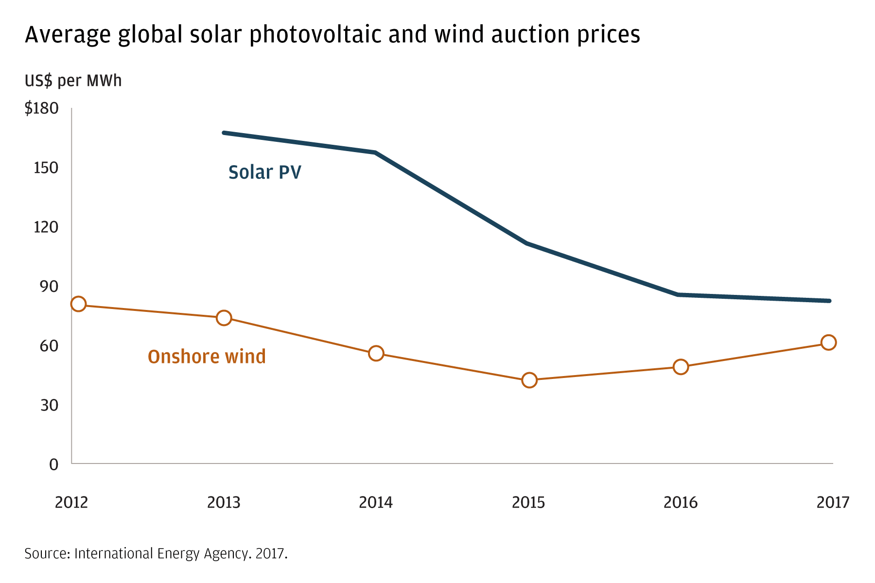 This chart shows changes in the prices paid at auction for wind and solar photovoltaic (in dollars per MWh). Between 2012 and 2017, the prices of both have fallen, with solar PV prices falling more significantly.