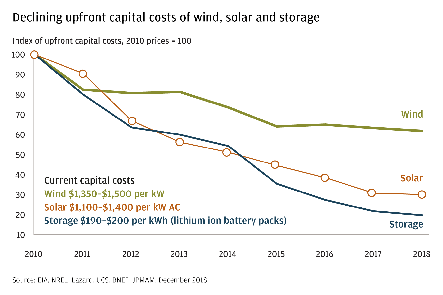 This three-line chart shows the declining upfront costs of wind, solar, and storage.