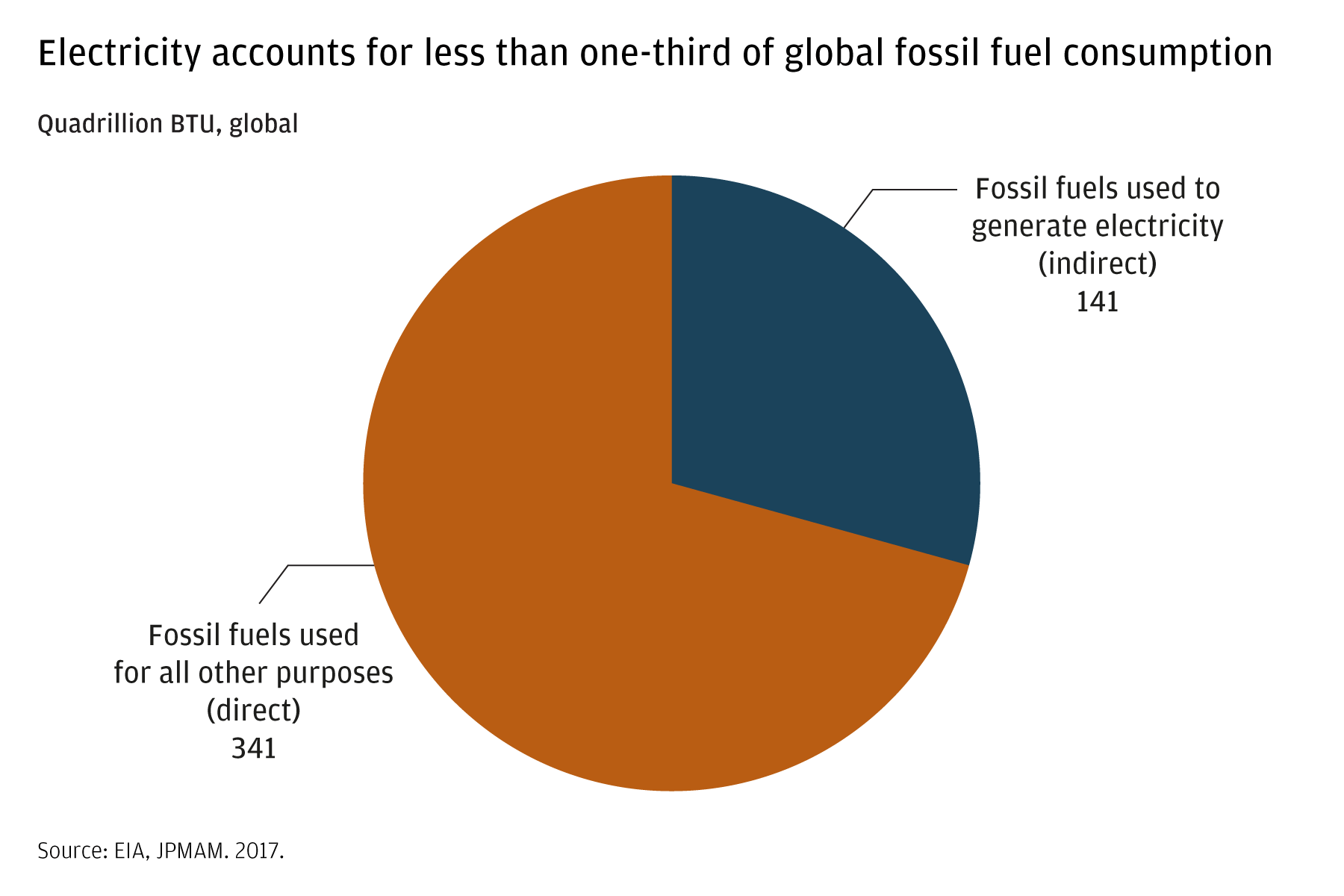 This pie chart shows that nearly three-quarters of fossil fuels are used for purposes other than electricity generation.