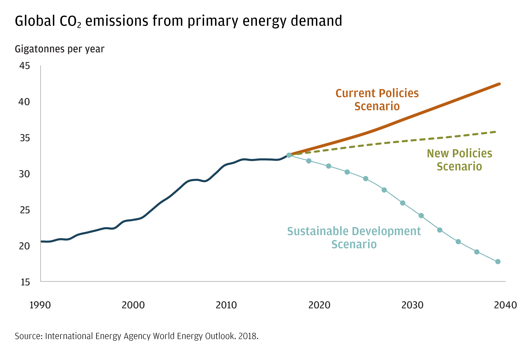 This line chart looks at global CO2 emissions from 1990 to today, and projects scenarios to 2040.