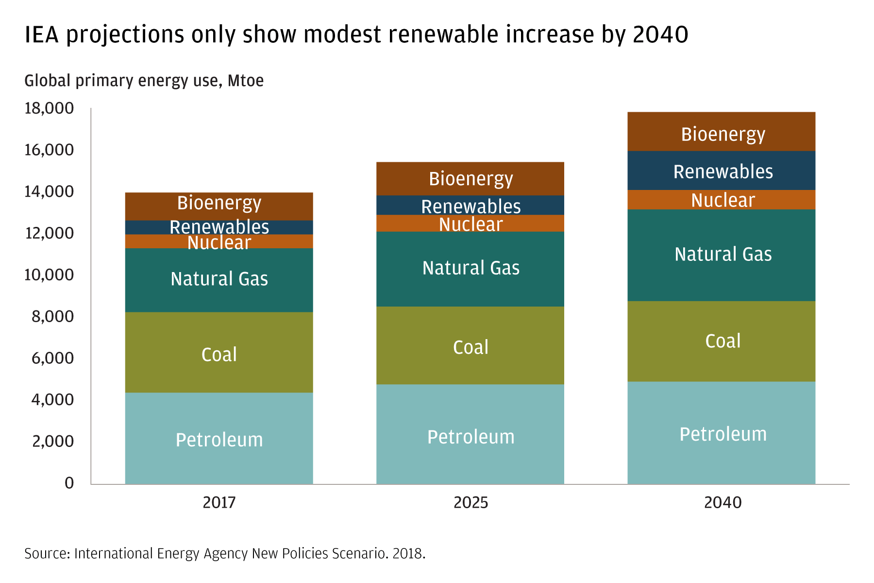 This table shows the extremely modest growth in renewable energy sources between now and 2040. The energy source expected to grow the most is natural gas.