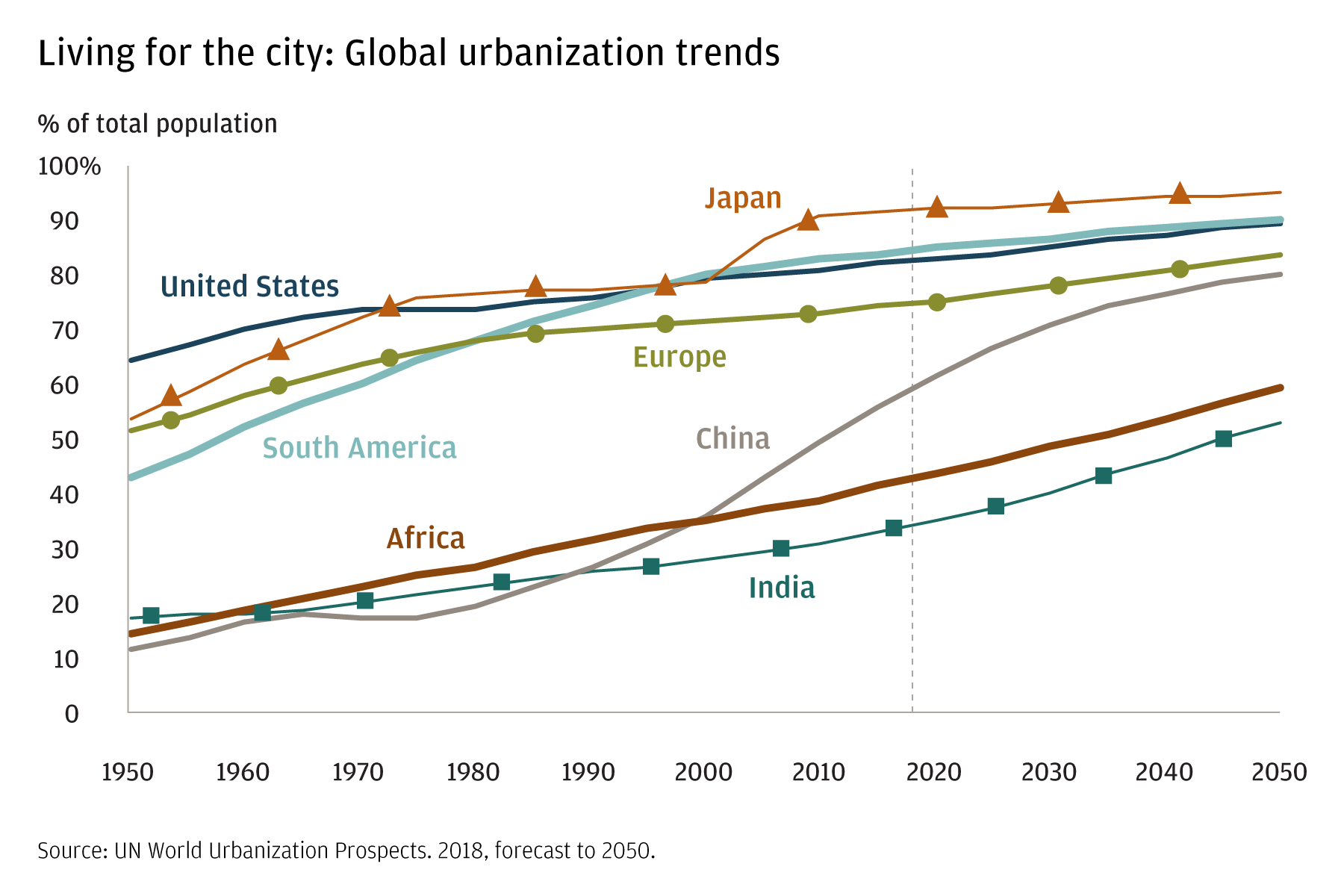 This chart displays urbanization trends from 1950 to 2050 in the United States, Japan, China, Europe, South America, Africa and India. All areas are increasing, with China's urban population growing most rapidly.