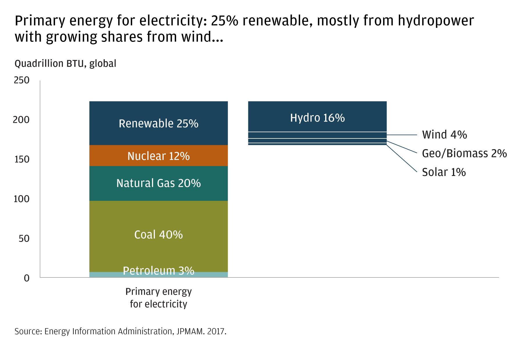 This chart breaks down the primary generators of electricity around the world. In 2017, renewable sources (25%), nuclear (12%), natural gas (20%), coal (40%) and petroleum (3%), were responsible for generating electricity.