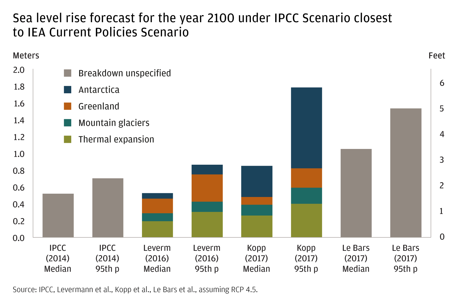 This bar chart shows expected sea level rise by the year 2100 according to different models. Depending on the model, total estimated sea level rise ranges between a low of below 2 feet and a high around 6 feet.
