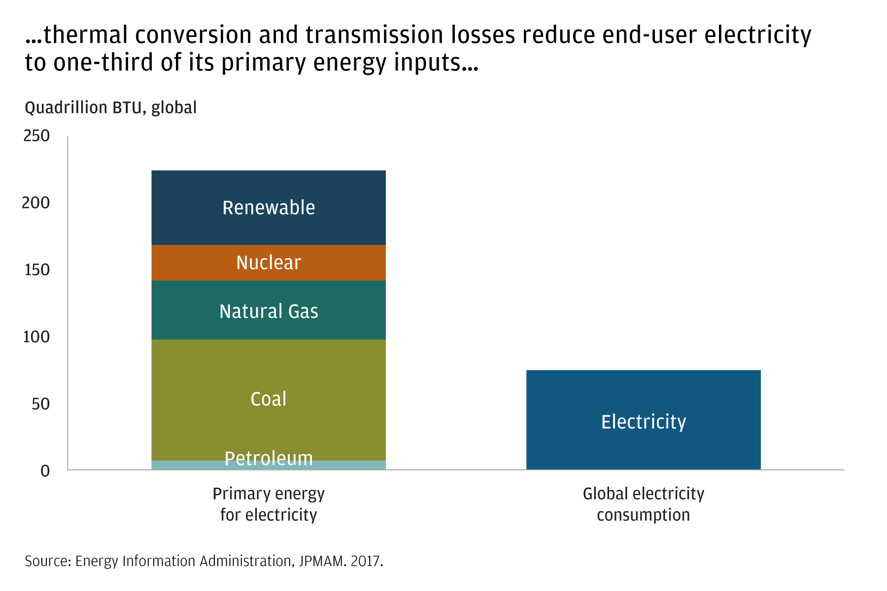 These side-by-side bar charts show the amount of electricity-generating energy lost to thermal conversion, power plant consumption and transmission. End-user electricity represents only about 1/3 of its primary energy inputs.