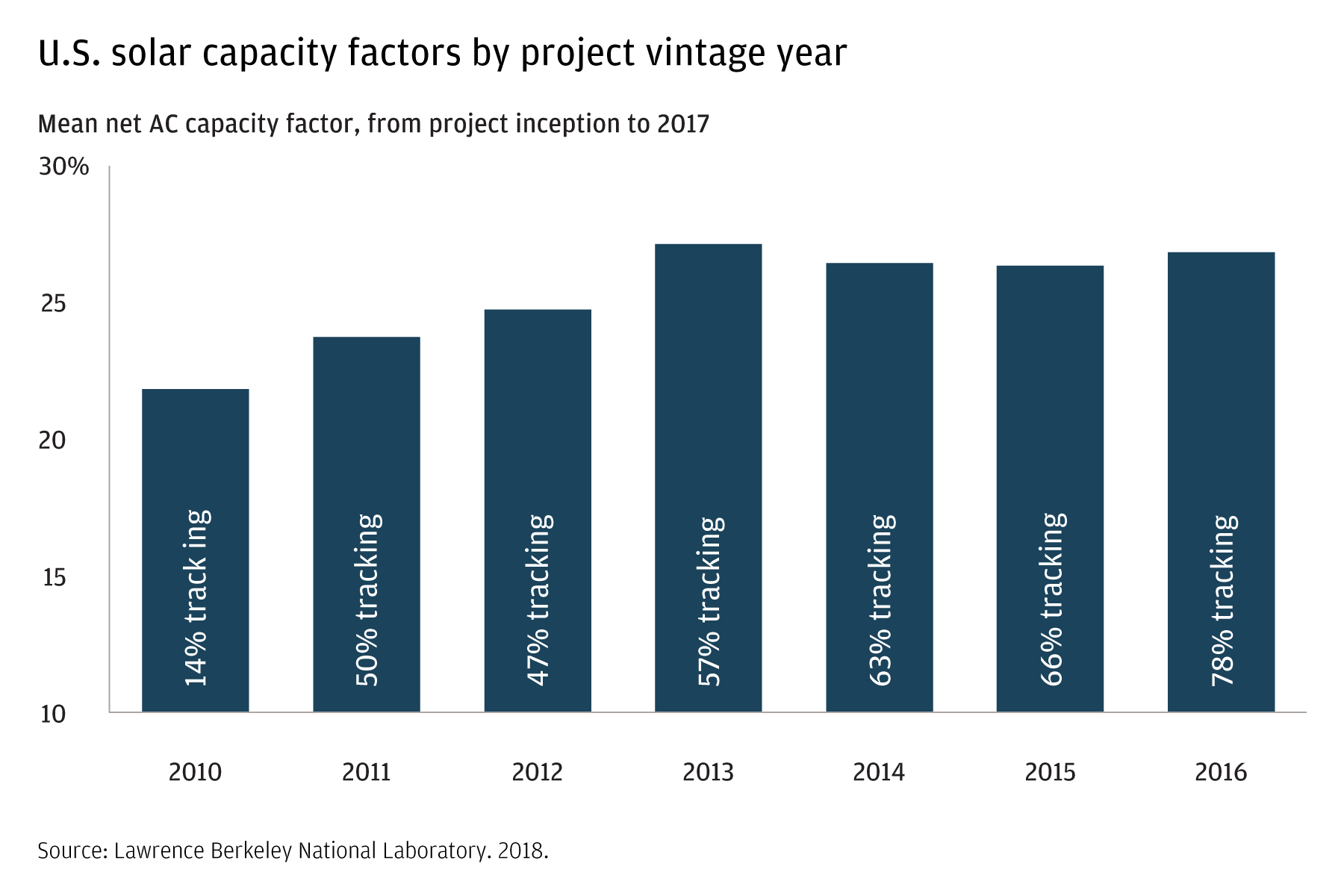 This bar chart shows the year-by-year capacity factor, from project inception to 2017. It also shows the percentage of tracking, rather than fixed tilt, panels in use. In 2010, the figure was around 22 percent of capacity and tracking panels accounted for 14 percent of panels in use. In 2016, we were at 27 percent of capacity and tracking panels accounted for 78 percent of the total.
