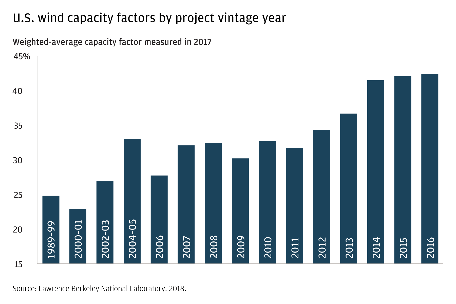 This bar chart shows the wind capacity factors by project vintage year from 1989 to 2016. In the 1989–99 period, we used 25 percent of capacity. By 2016, that had grown to approximately 43 percent.