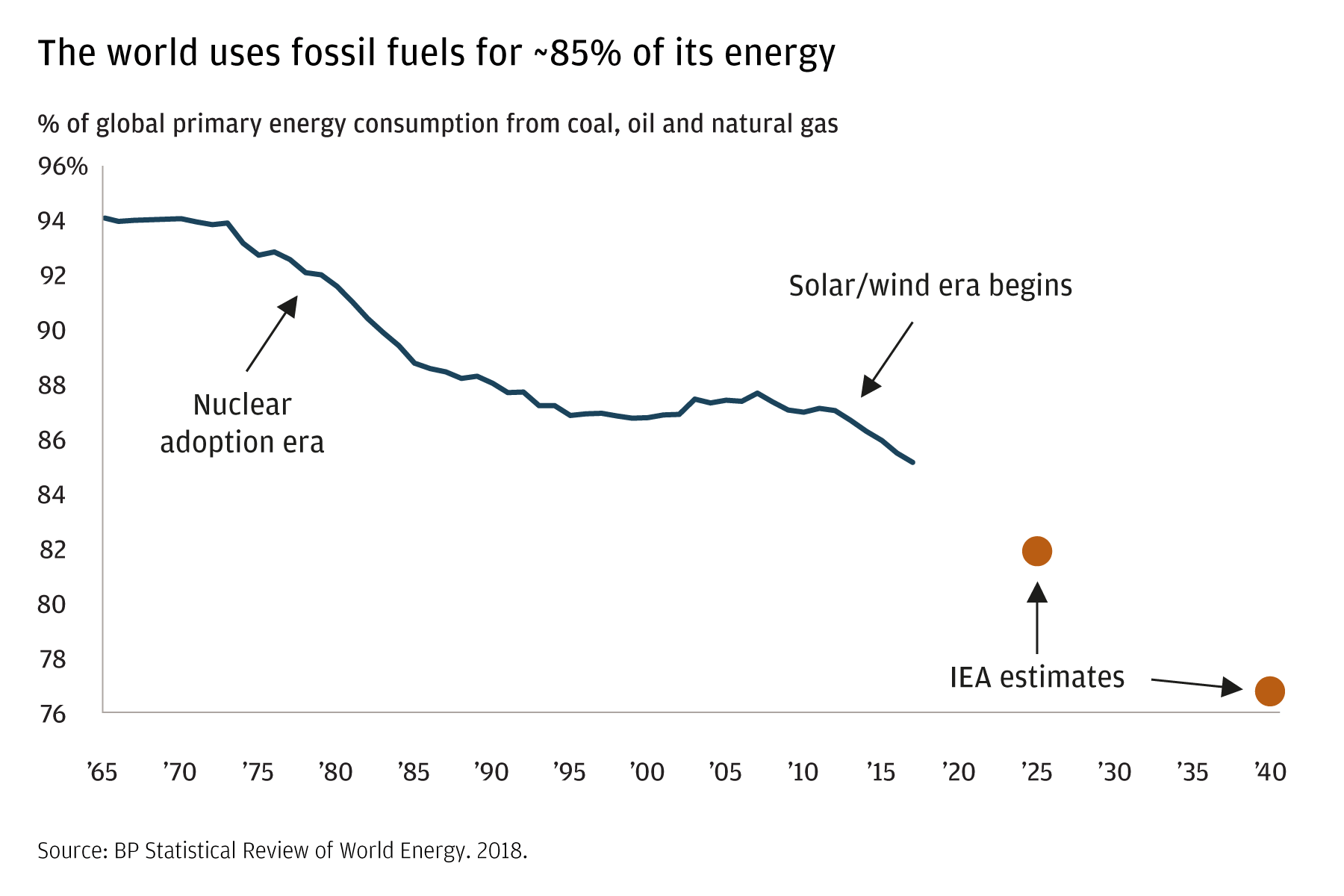 This line chart shows the decline in fossil fuel usage between 1965 and today, and includes estimates of usage in 2025 and 2040. Though fossil fuels accounted for 94 percent of global energy production in 1965, nuclear, solar, and wind power have lowered fossil fuel usage to about 85 percent of energy production today. By 2020, the Energy Information Administration estimates fossil fuel usage will fall to 82 percent; and to around 76 percent by 2040.