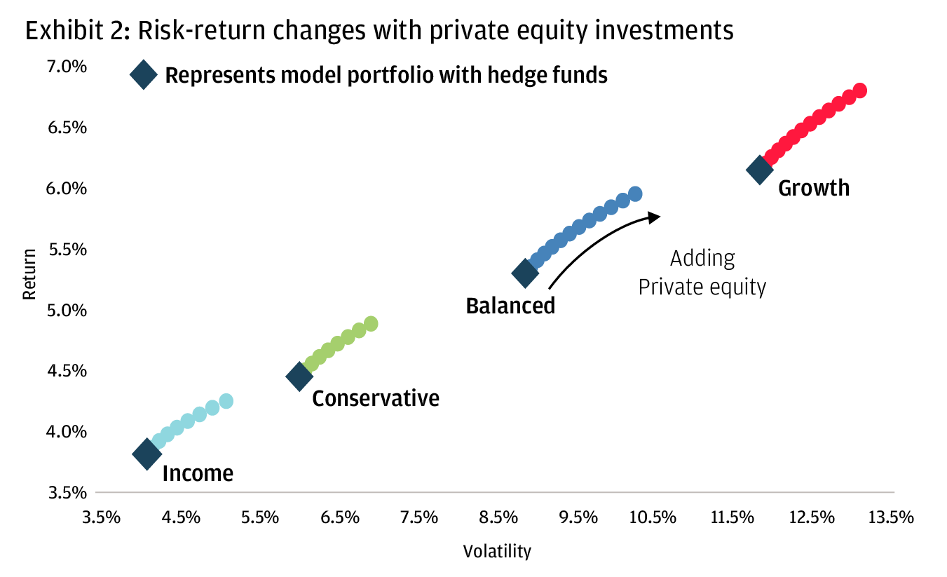 A line chart showing the risk-return changes against income-, conservative-, balanced, and growth-based portfolio.