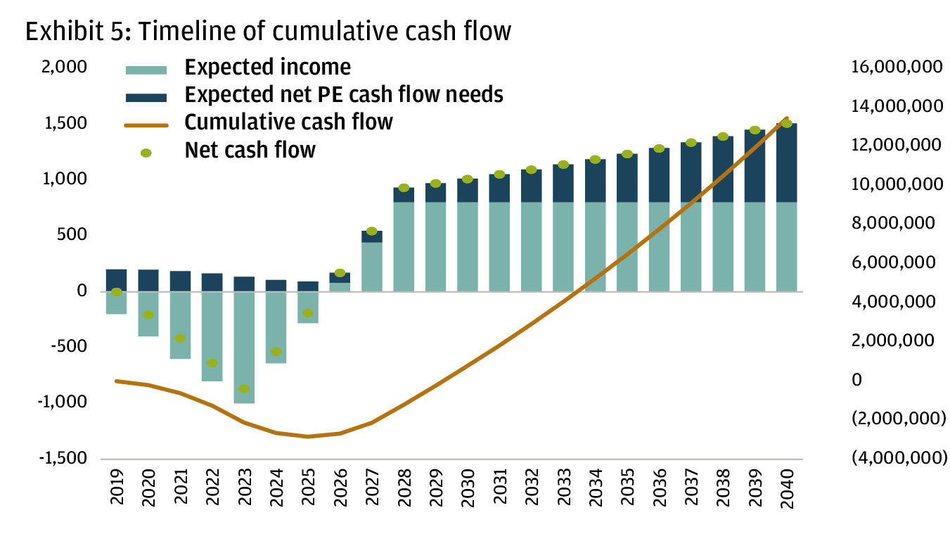 A chart showing the timeline of cumulative cash flow from 2019 to 2040. Expected income is represented in light blue bar, expected net private equity cash flow needs is represented by deep blue bar, cumulative cash flow is represented by orange line, net cash flow is represented by light green dots.