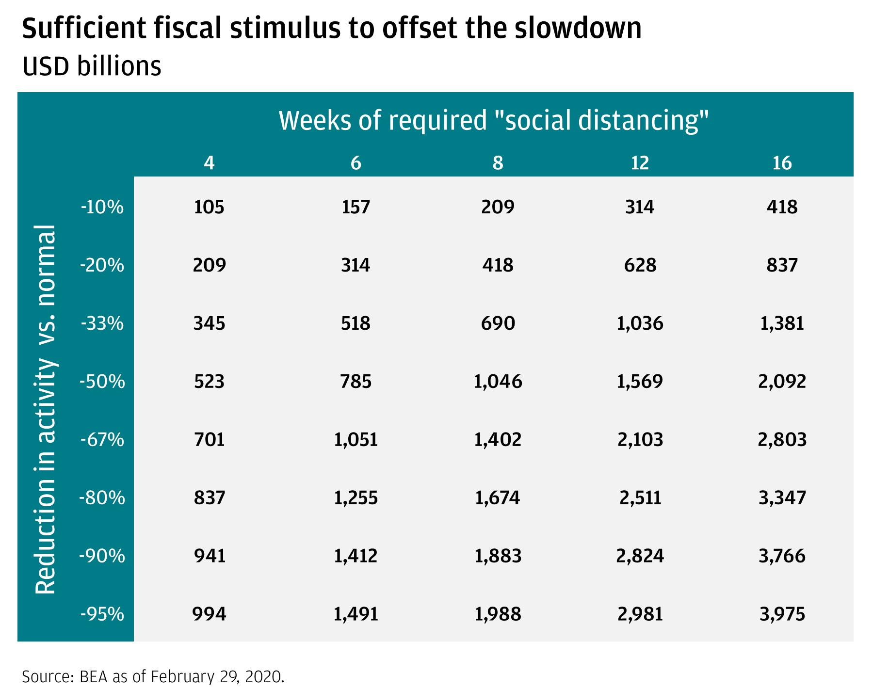 Table shows potential amount of fiscal stimulus the economy will need to offset a range of economic slowdowns based on a scale of weeks of required social distancing (4 to 16) and reduction in activity (-10% to -95%).