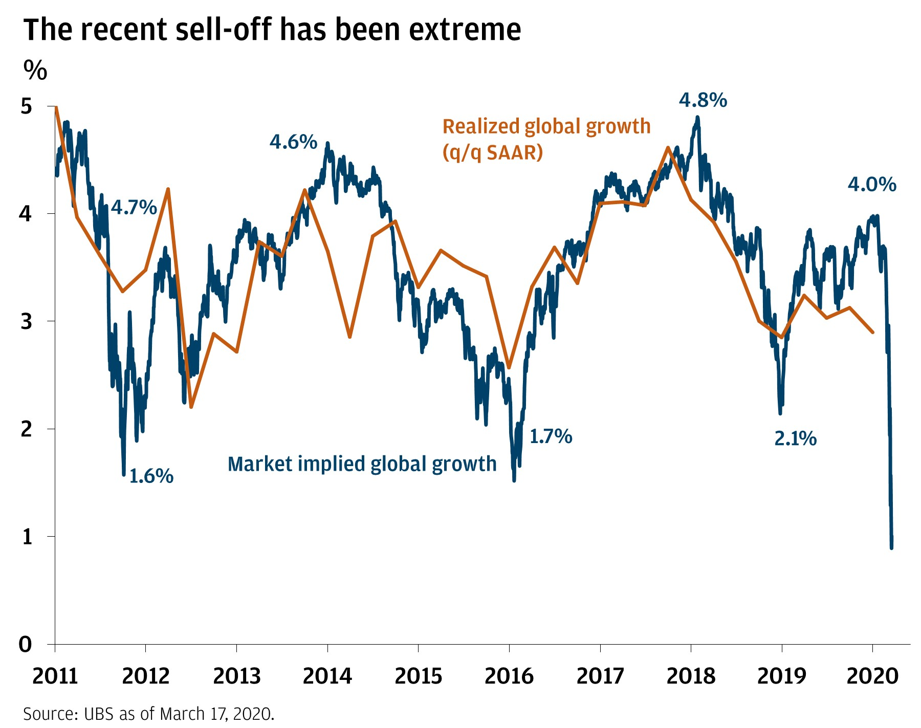 Chart compares realized global growth (q/q SAAR) to market implied global growth from 2011 through 2020.