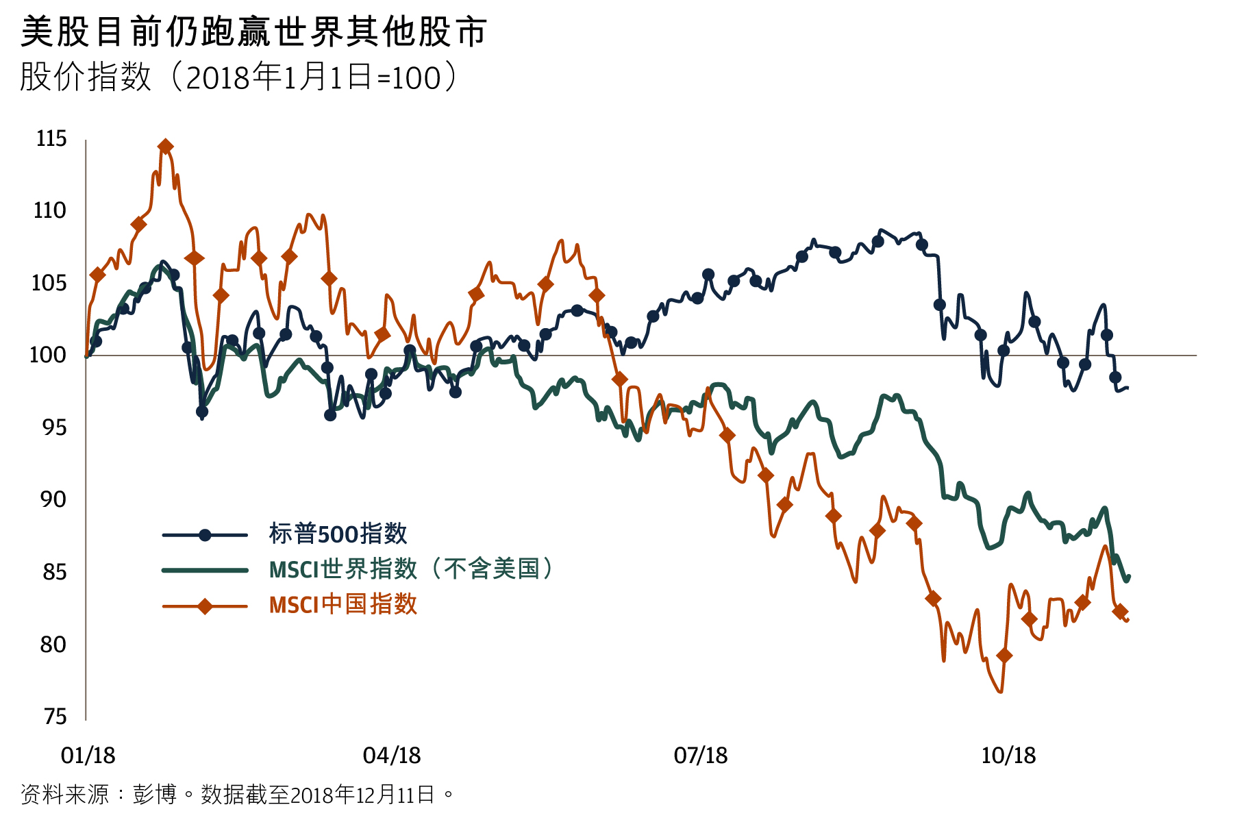 U.S. still outperforming the rest of the world . Line chart compares the S&P 500, MSCI World ex-U.S. and MSCI China from January 1 to December 11, 2018. While all three lines have decreased, MSCI World ex-U.S. and MSCI China have fallen more dramatically than the S&P 500.