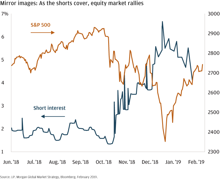 Two-line chart showing the negative correlation between the S&P 500 and short interest, from June 2018 to February of 2019.