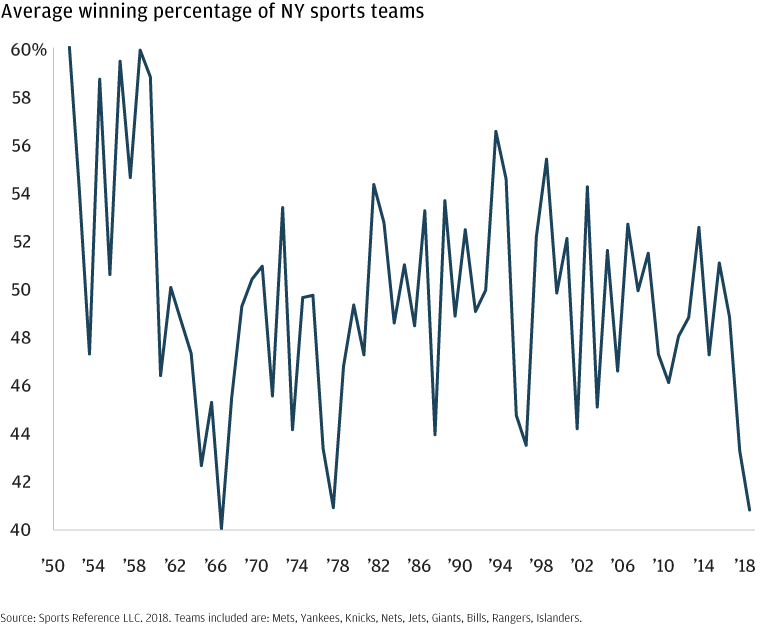 Line chart showing the blended winning yearly percentage of all New York's major sports teams, 1950-2018.