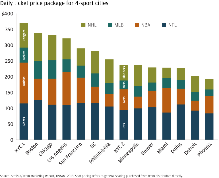 Bar chart comparing 2018 ticket prices for 4-sport (MLB, NBA, NFL, NHL) cities.