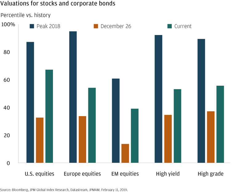 Bar graph showing valuations for five equity and bond categories at their 2018 peaks, on December 26, 2018 and current as of February 11, 2019.