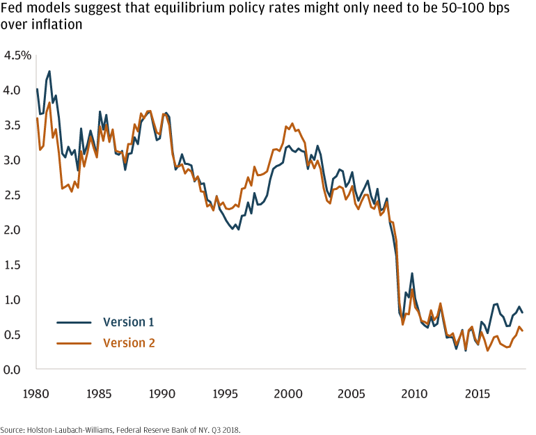 Line chart suggesting that policy rates 50 to 80 basis points above inflation may be sufficient to achieve equilibrium.