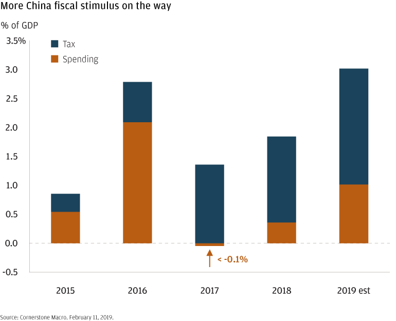 Bar chart showing China's year-by-year influence on U.S. GDP, 2015–2019 (est.).