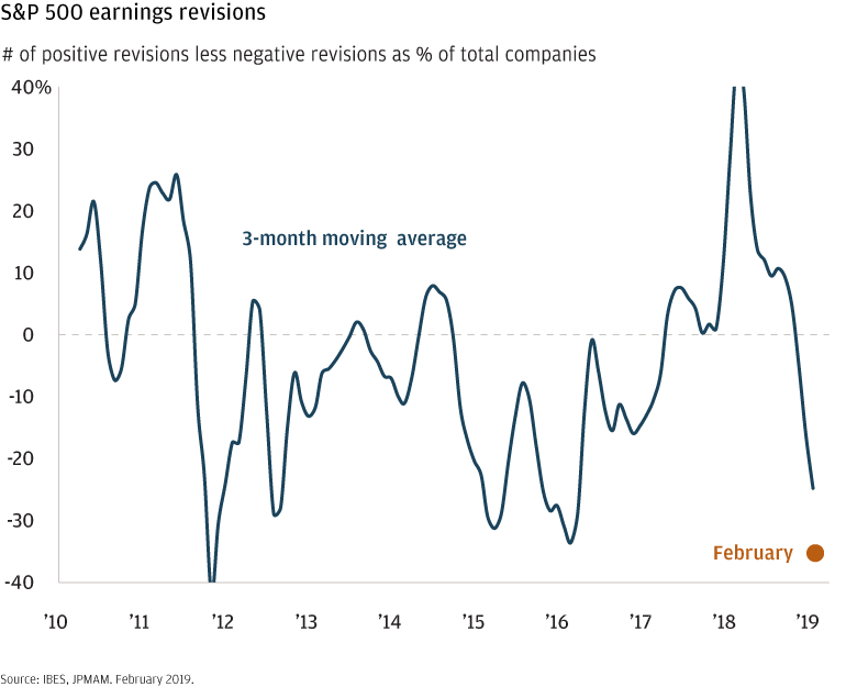 Line chart showing the percentage of companies making earnings revisions (number of positive revisions minus number of negative revisions), 2010–2019.