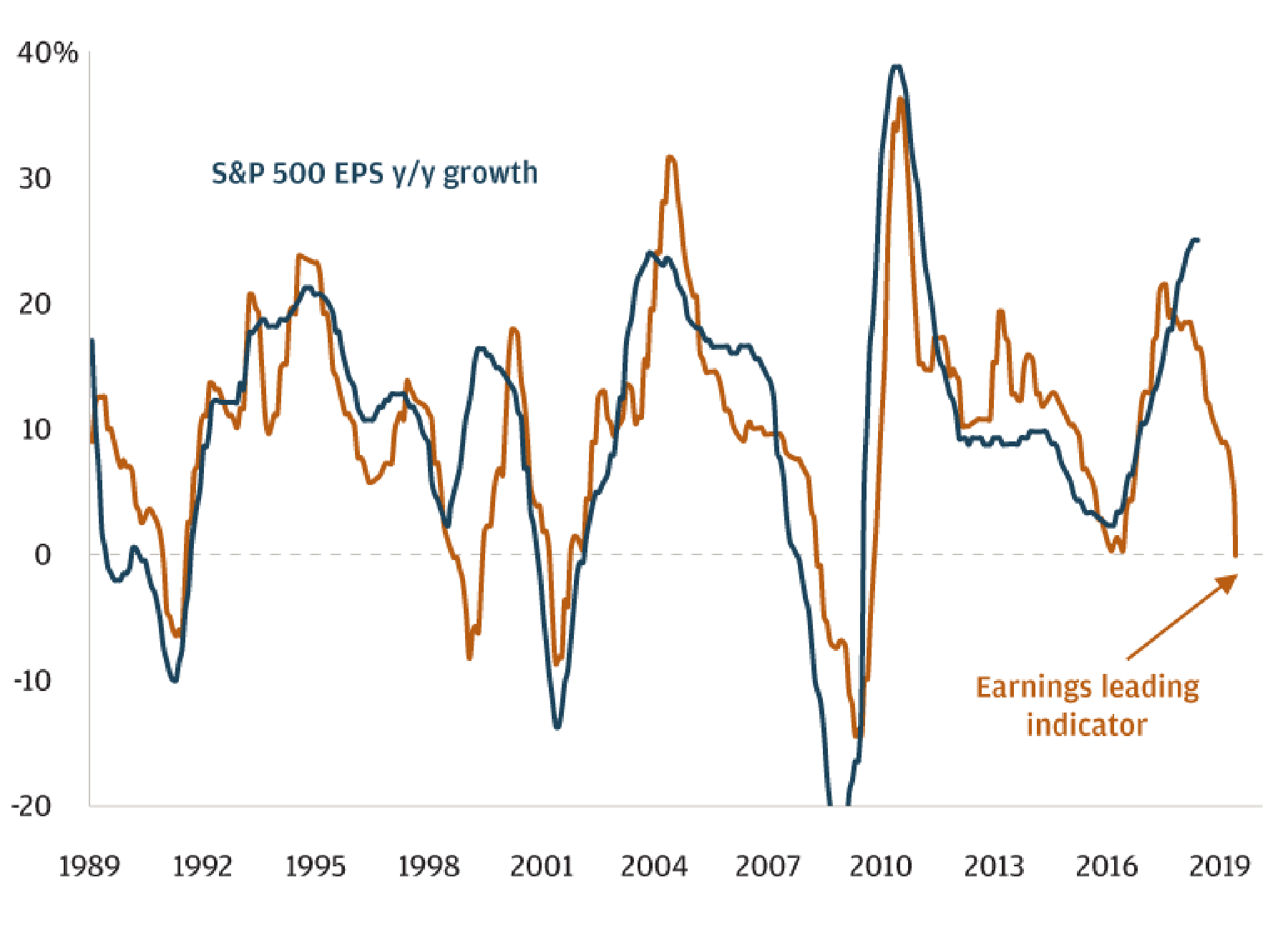 Two-line chart showing the close correlation between year-over-year predictions of leading earnings indicators and actual performance of the S&P 500, 1989–2019. Current predictions are for little or no growth in 2019.