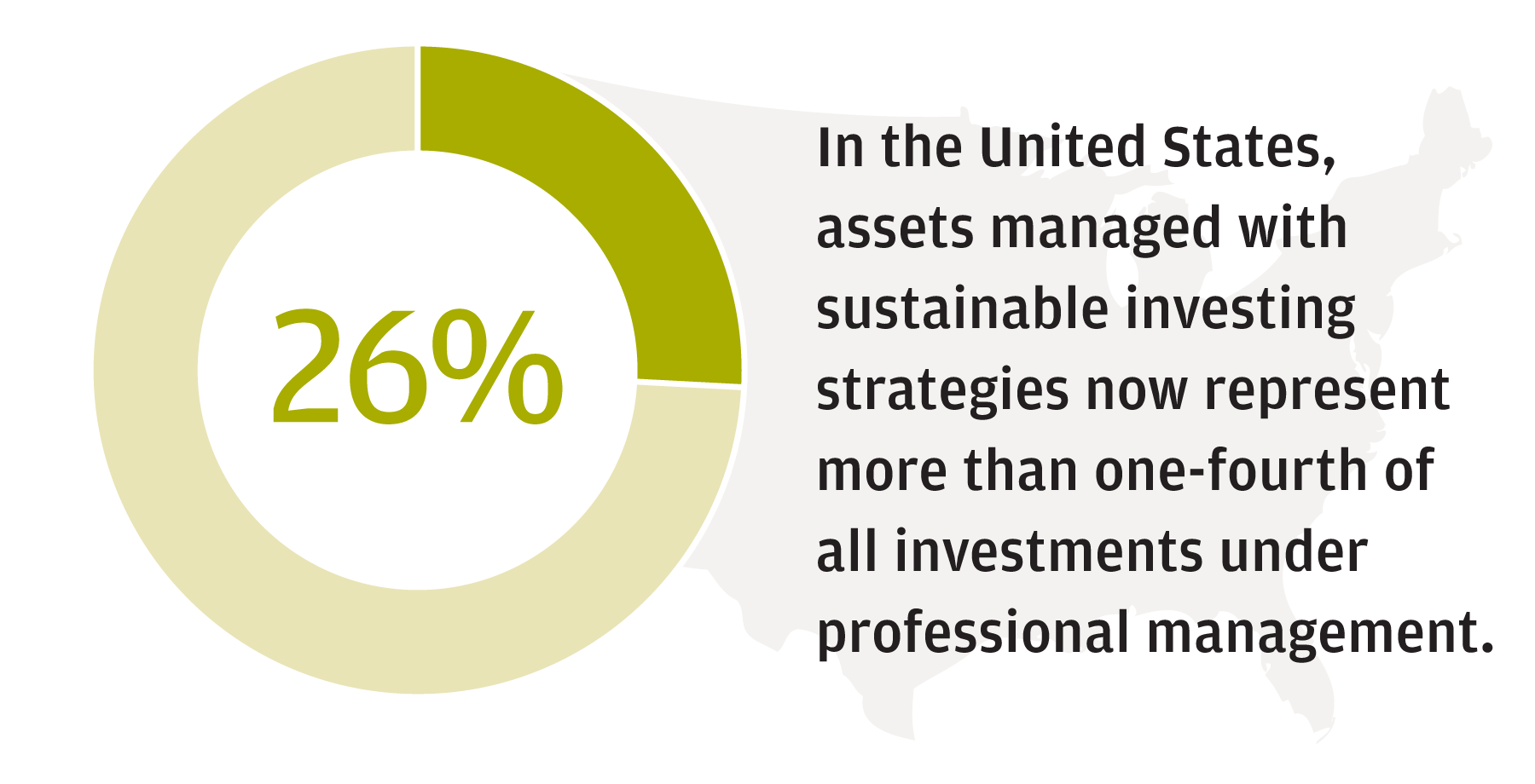 Pie chart that states that 26% of assets managed in the US are within the Sustainable Investing space.