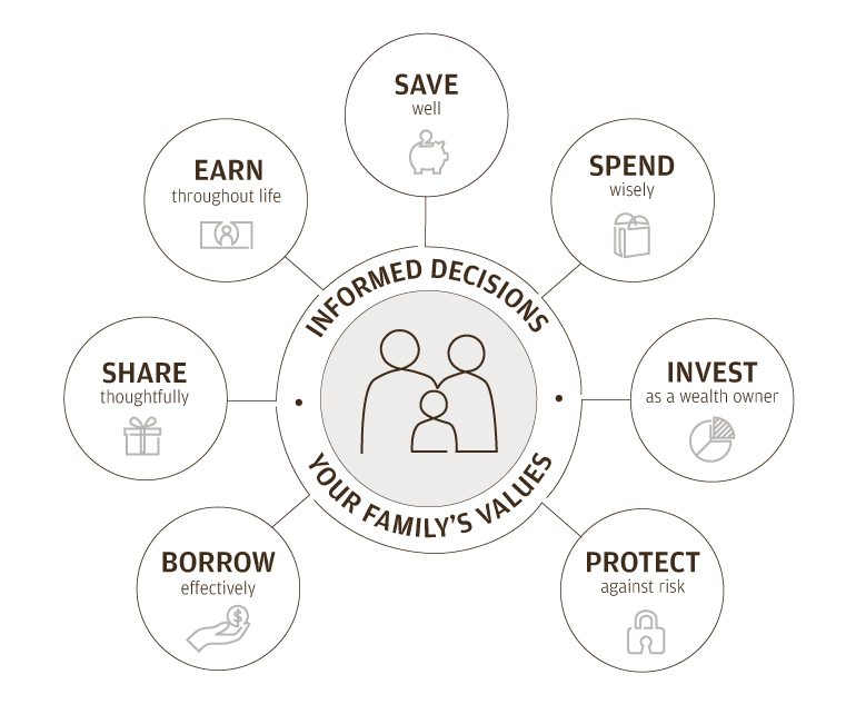 Kids and wealth infographic: Informed decisions and your family's values