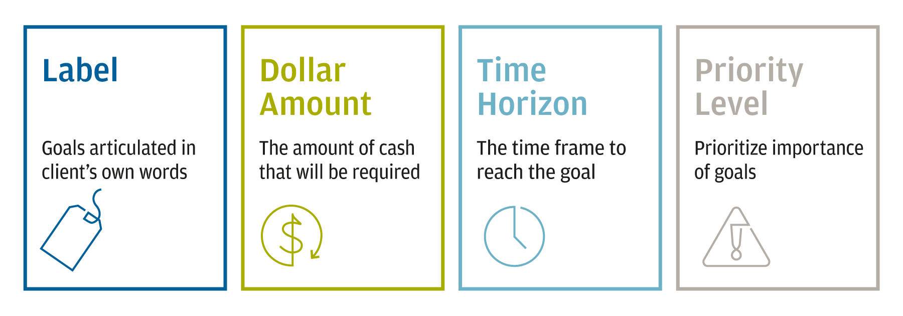 This graphic identifies four considerations for each bucket. The Label should articulate the goal in the client's own words. The Dollar Amount is the amount of cash that will be required. The Time Horizon is the time frame to reach the goal. The Priority Level should prioritize the importance of the goal.