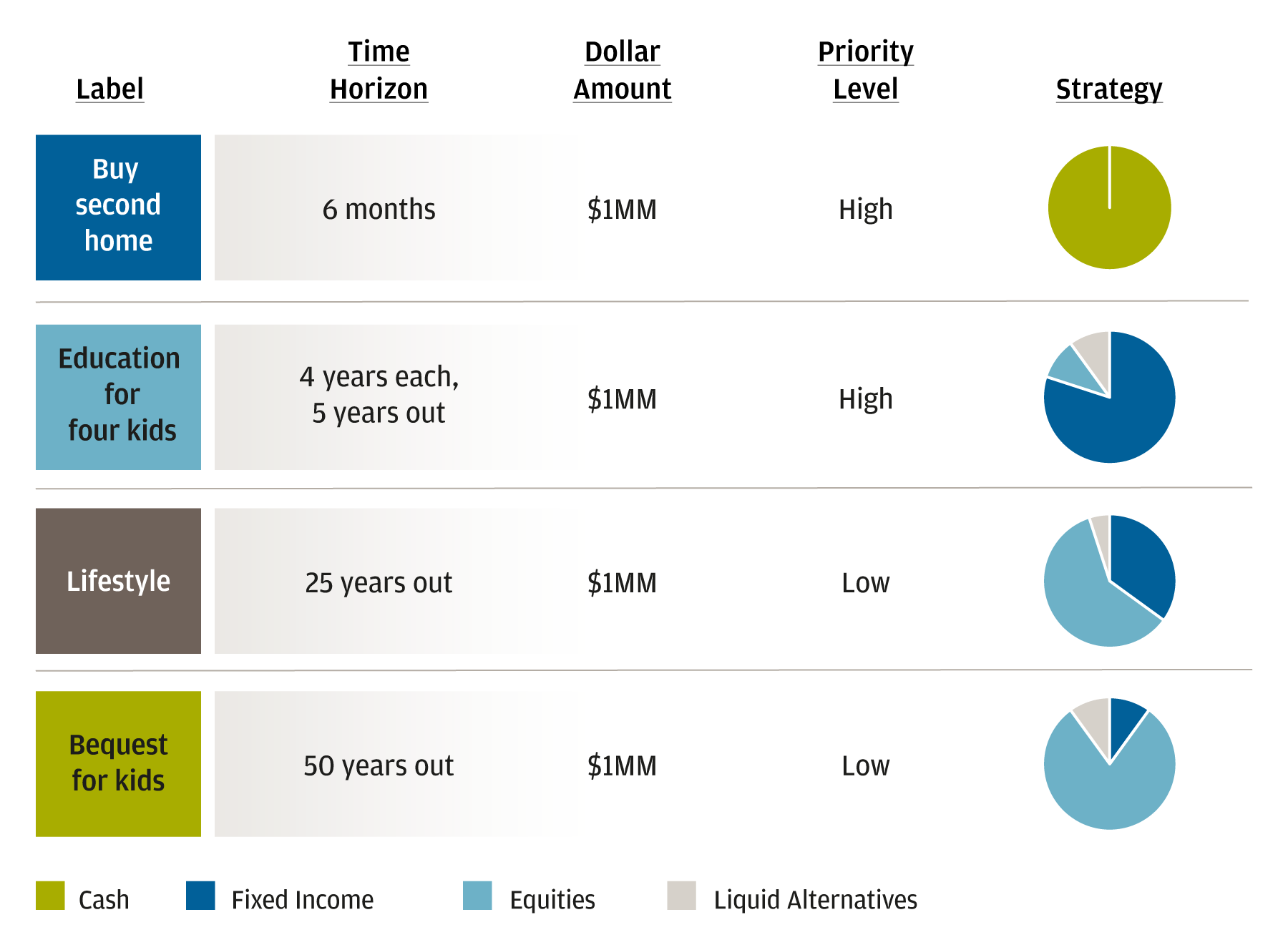 This graphic illustrates four different goals. The first goal is to buy a second home. It has a six-month time horizon, a dollar amount of $1 million, and a high priority level. The allocation used for this goal is 100% cash. The second goal is to provide education for four kids. It has a five-year time horizon with four-years for each kid, a dollar amount of $1 million, and a high priority level. The allocation used for this goal is 80% fixed income, 10% equities, and 10% liquid alternatives. The third goal is to provide for lifestyle. It has a time horizon of 25 years, a dollar amount of $1 million, and a low priority level. The allocation used for this goal is 60% equities, 30% fixed income, and 10% liquid alternatives. The fourth goal is to provide a bequest for kids. It has a time horizon of 50 years, a dollar amount of $1 million, and a low priority level. The allocation used for this goal is 80% equities, 10% liquid alternatives, and 10% fixed income.