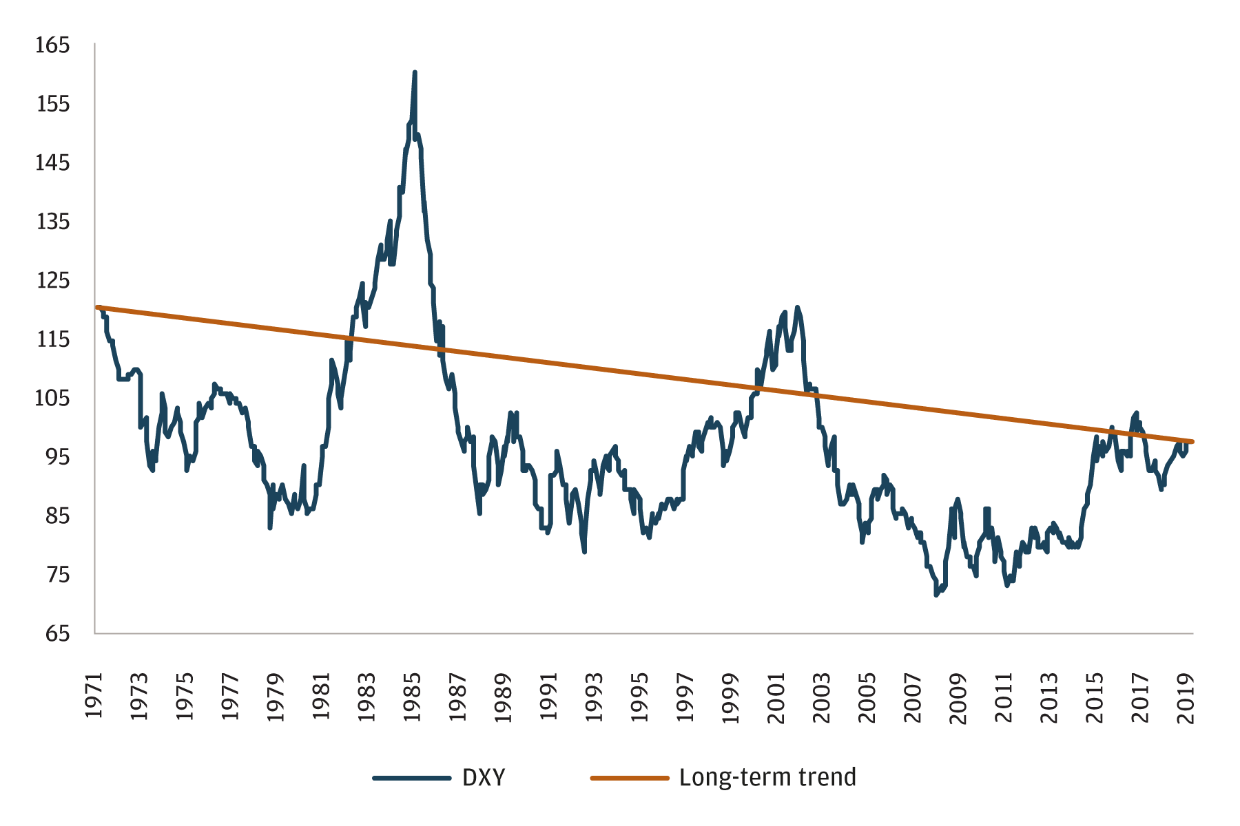 Line chart shows dollar index compared with the long-term trend of the dollar index from 1971 through 2019. Both lines have decreased during this time period. The long term-trend line is at its lowest level now.