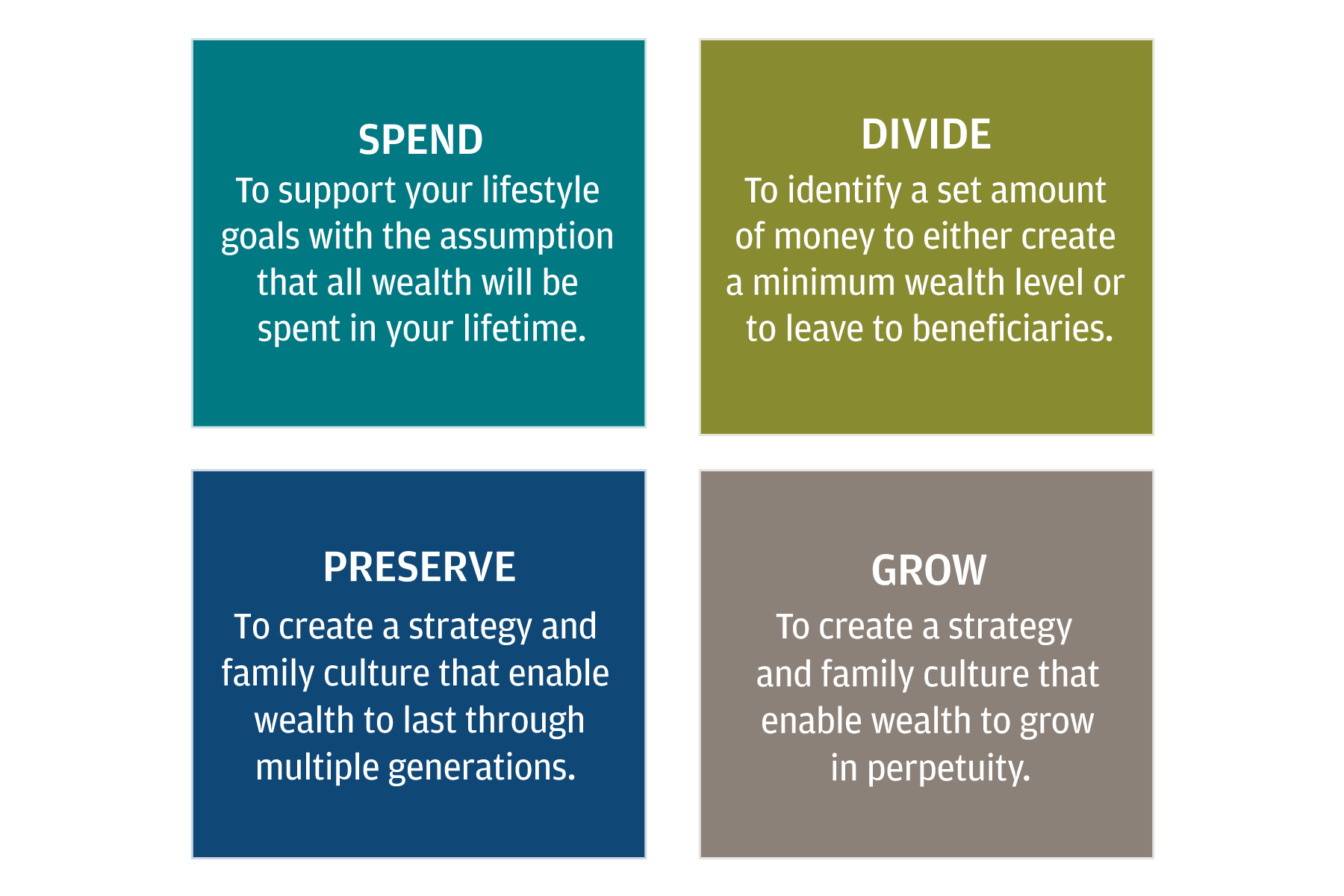 Of the four foundational Intents for wealth, which fits you best?