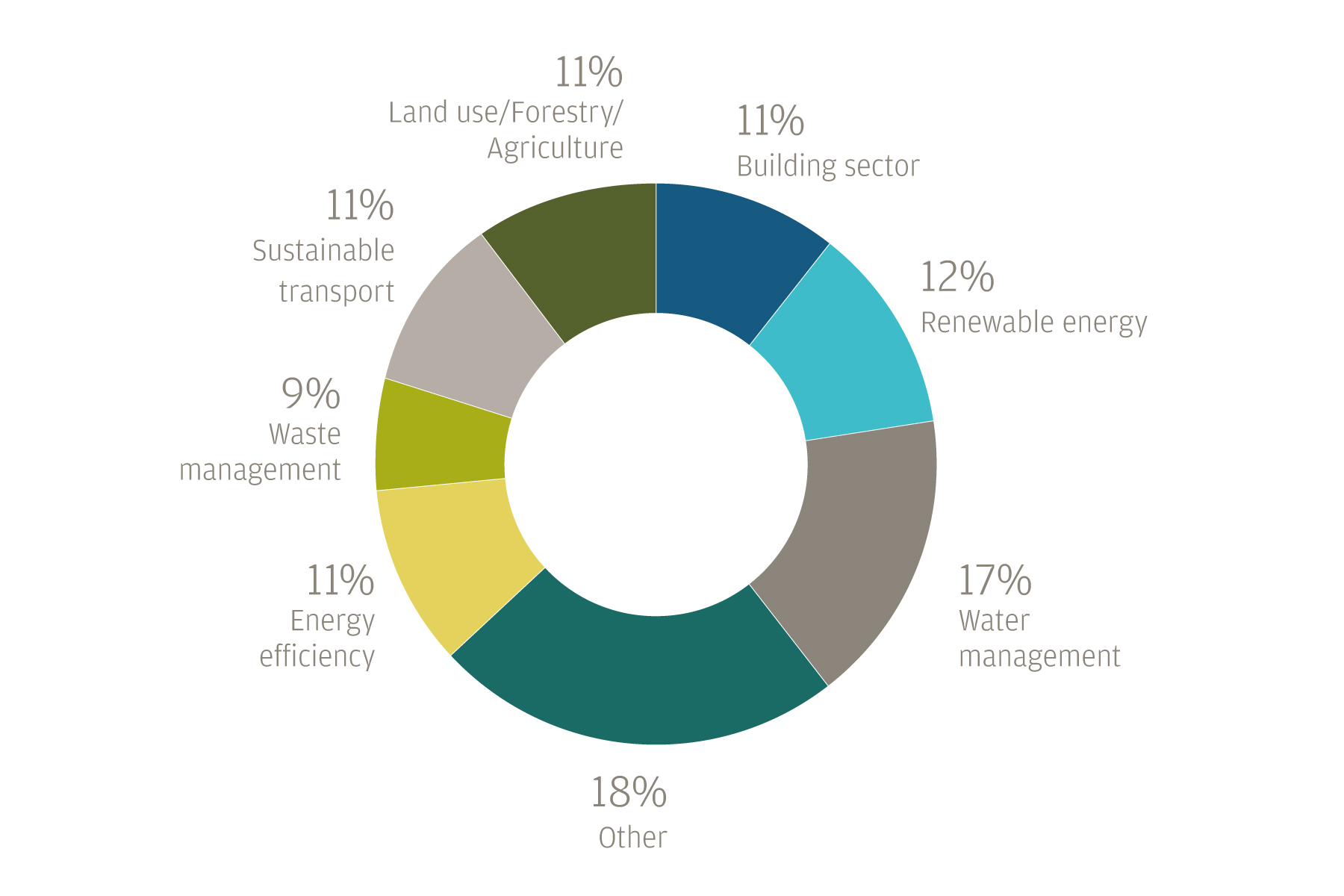 This pie chart illustrates the percentage of sustainable investment assets allocated to individual categories.