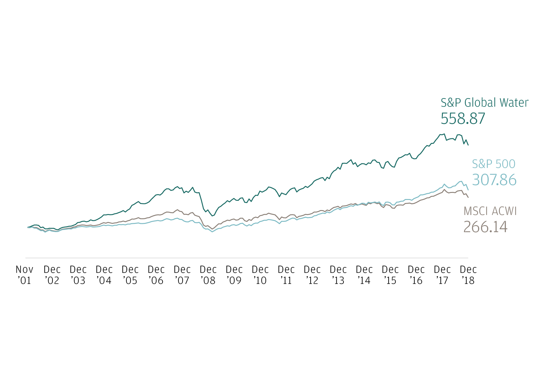 This three-line graph, covering the period November 2001 to April 2018, traces the growth in value of the MSCI ACWI Index, the S&P 500 Index and the S&P Global Water Index.