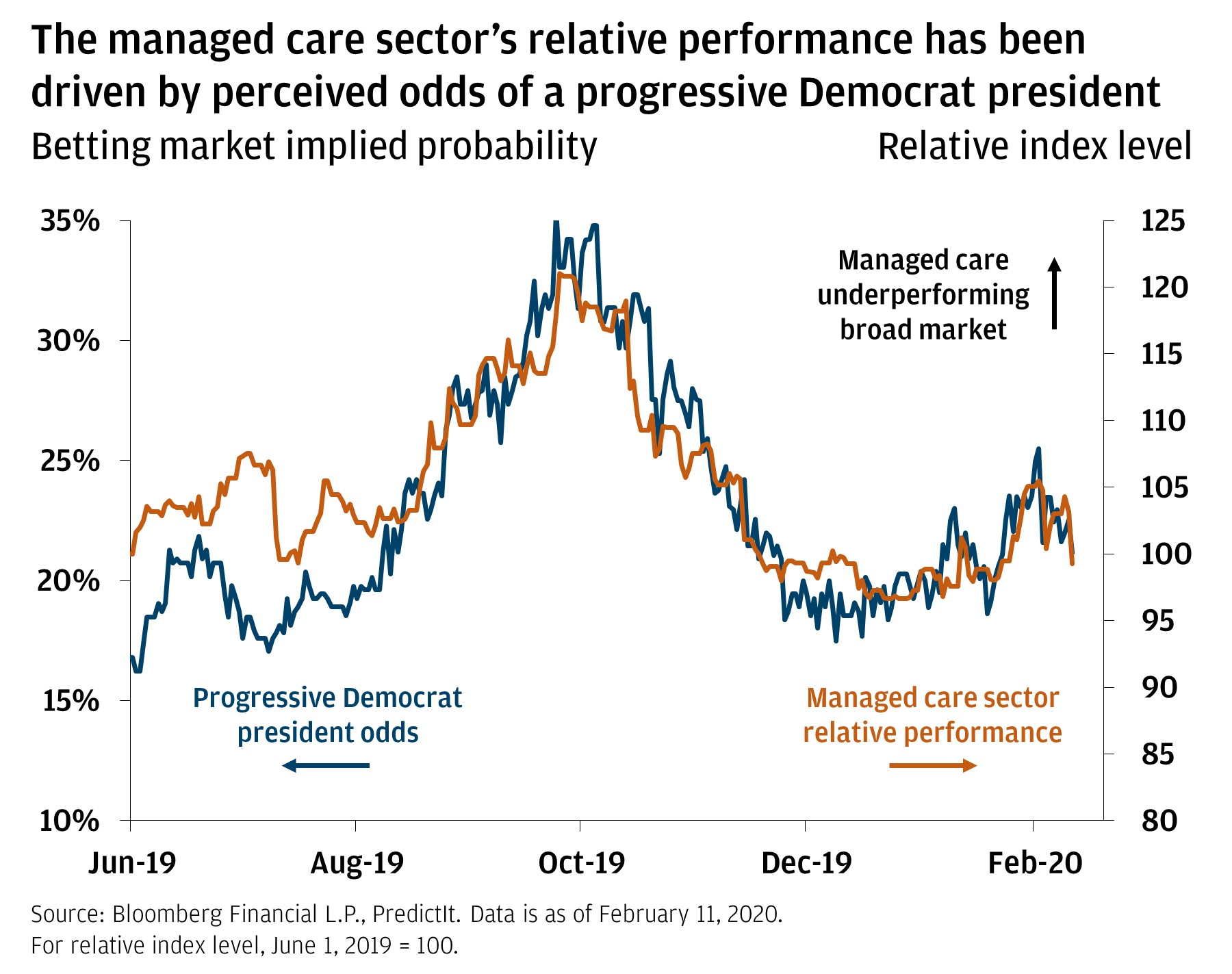 The line chart shows the managed care sector's performance relative to the S&P 500 and the perceived odds of a progressive Democratic president. It shows the two are correlated from June 2019 through February 11, 2019.