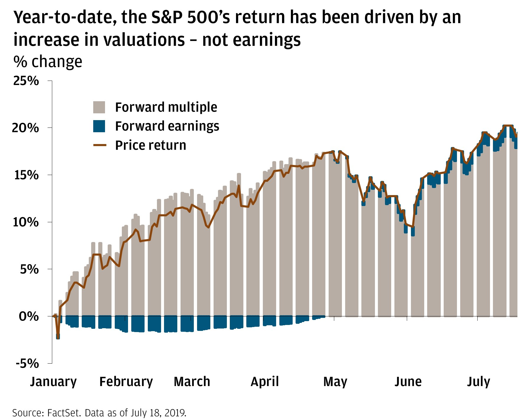 Year-to-date, the S&P 500's return has been driven by an increase in valuations—not earnings Stacked area chart highlighting the sources of the S&P 500's return since January 2019. Forward multiples (valuations) rather than earnings increases have helped drive price return of the S&P 500 in 2019.