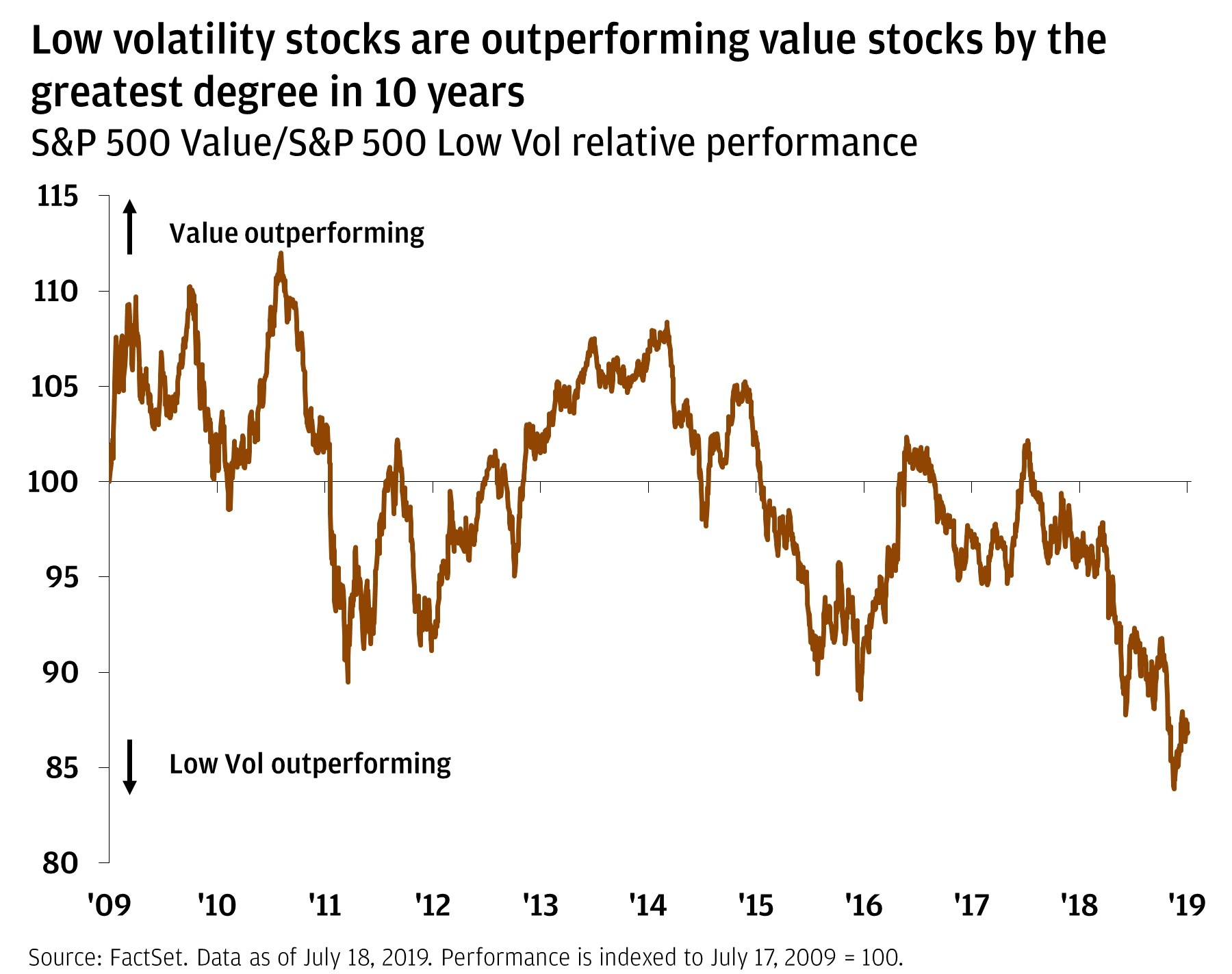 Low volatility stocks are outperforming value stocks by the greatest degree in 10 years Single line chart showing the relative performance of the S&P 500 Value Index vs. S&P 500 Low Vol Index. Since the start of 2018, Low Vol has been consistently outperforming the Value Index, not outperforming to the greatest relative degree in the past 10 years.