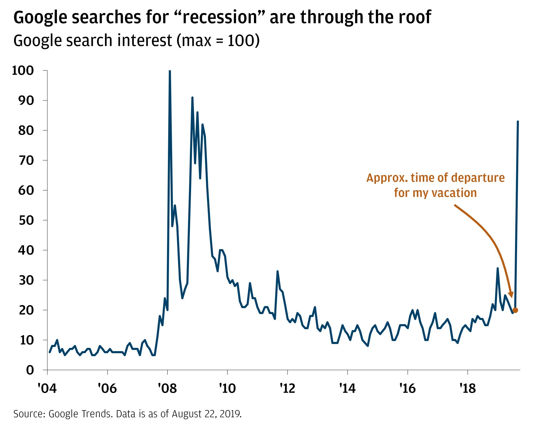 "Google searches for ""recession"" are through the roof"