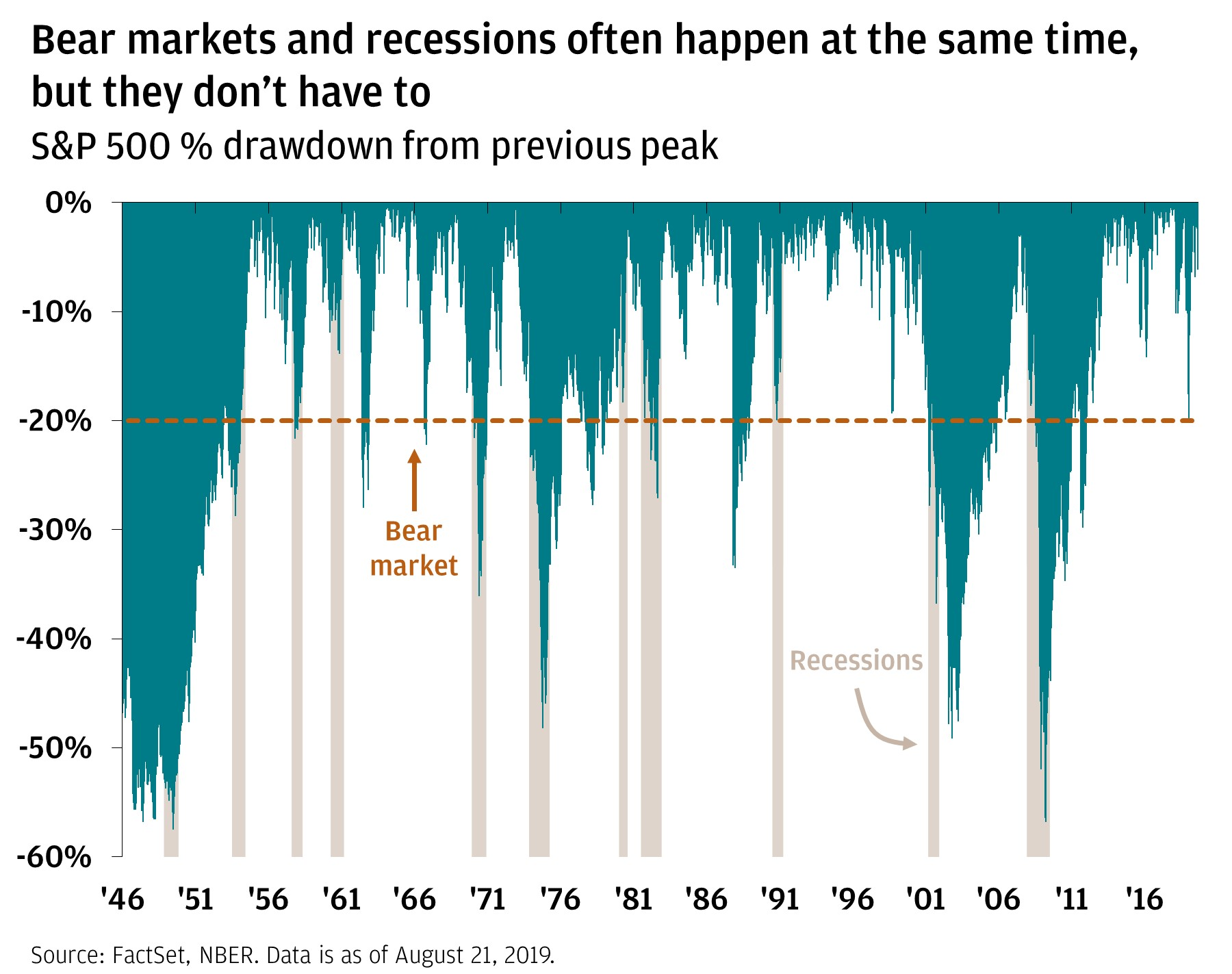 Bear markets and recessions often happen at the same time, but they don't have to