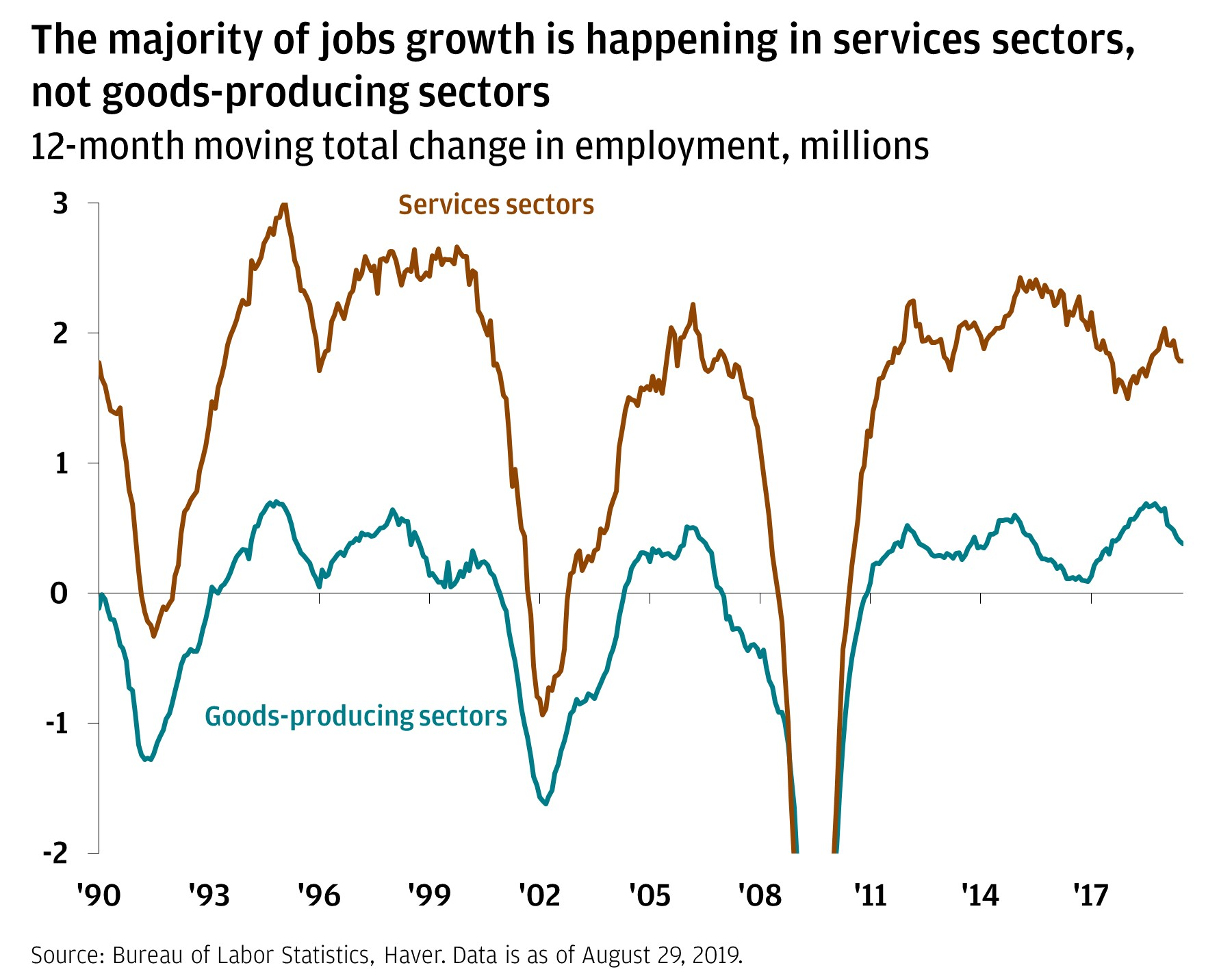 Line chart compares the 12-month moving total change in employment for services sectors and the goods-producing sectors from 1990 to 2019. The chart shows that in the last 12 months, the services line has exceeded the goods line, highlighting that most additional jobs are related to the services sectors.