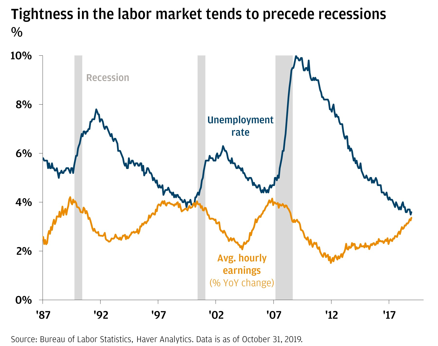 Tightness in the labor market tends to precede recessions