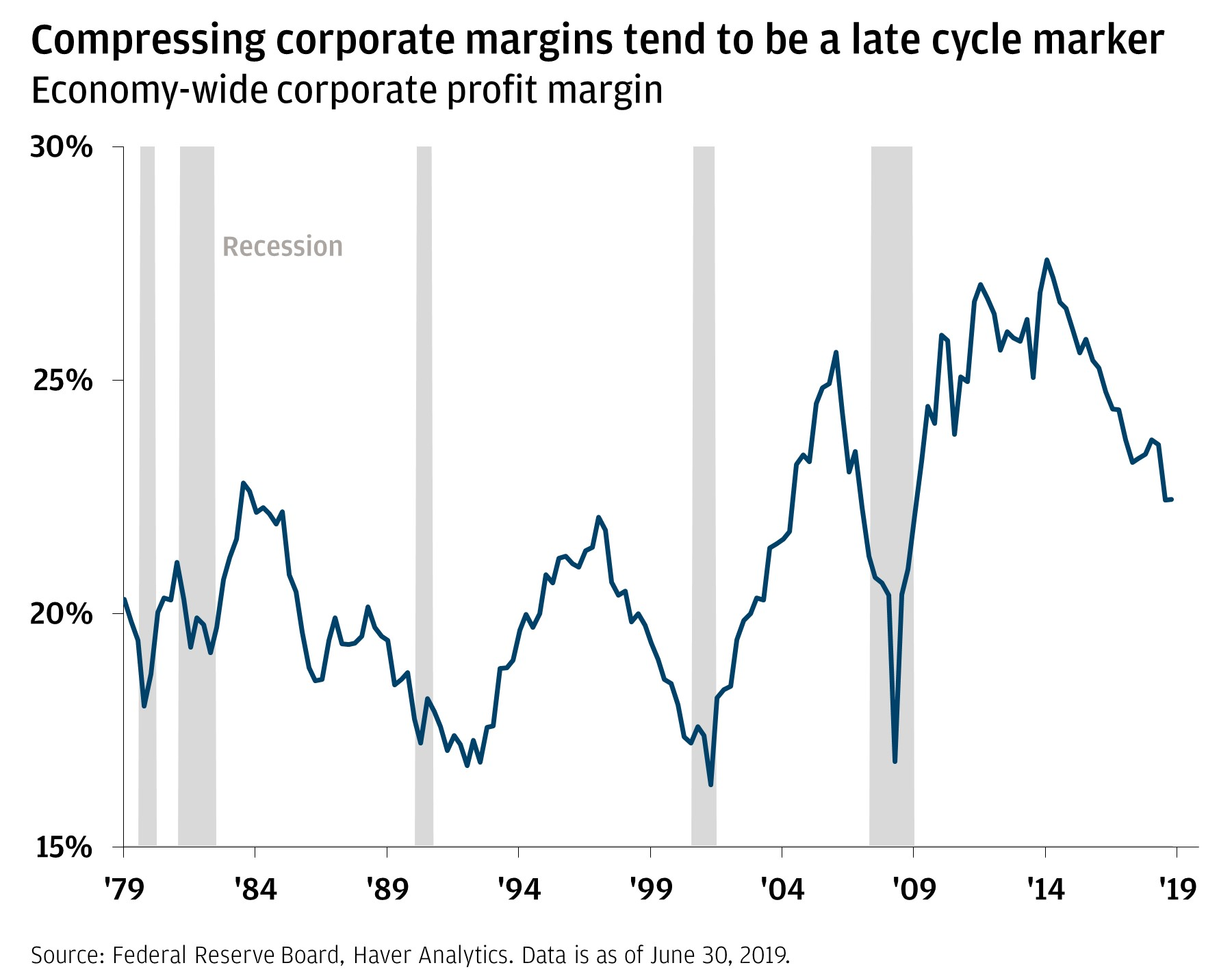 Compressing corporate margins tend to be a late-cycle marker