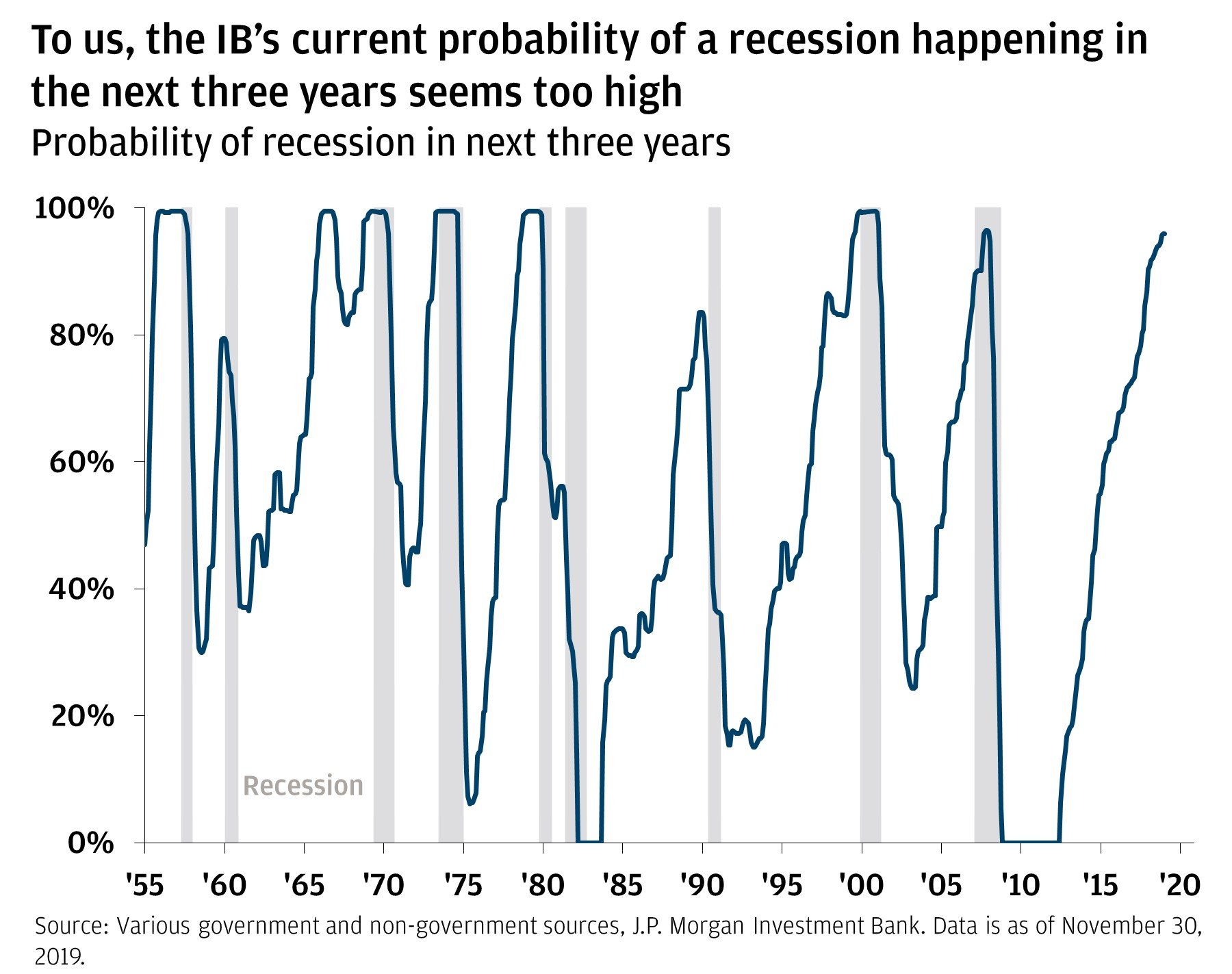 To us, the IB's current probability of a recession happening in the next three years seems too high