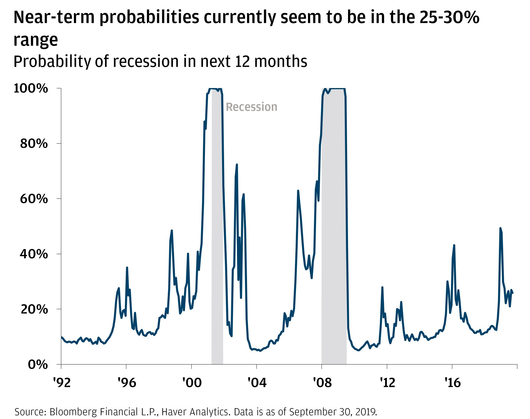 Near-term probabilities currently seem to be in the 25–30% range