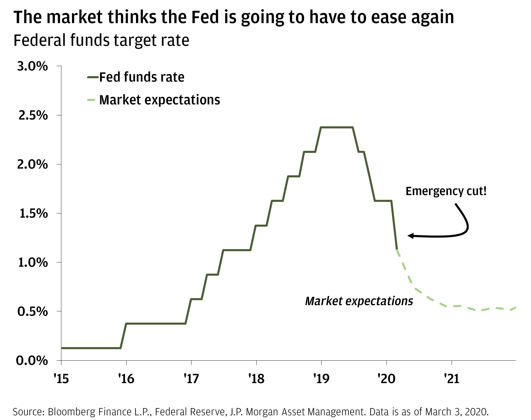 The line chart shows the Fed funds rate from 2015 through March 3, 2020, and then shows market expectations through 2022. It shows that after the emergency cut, market expectations show the rate continuing to decrease.