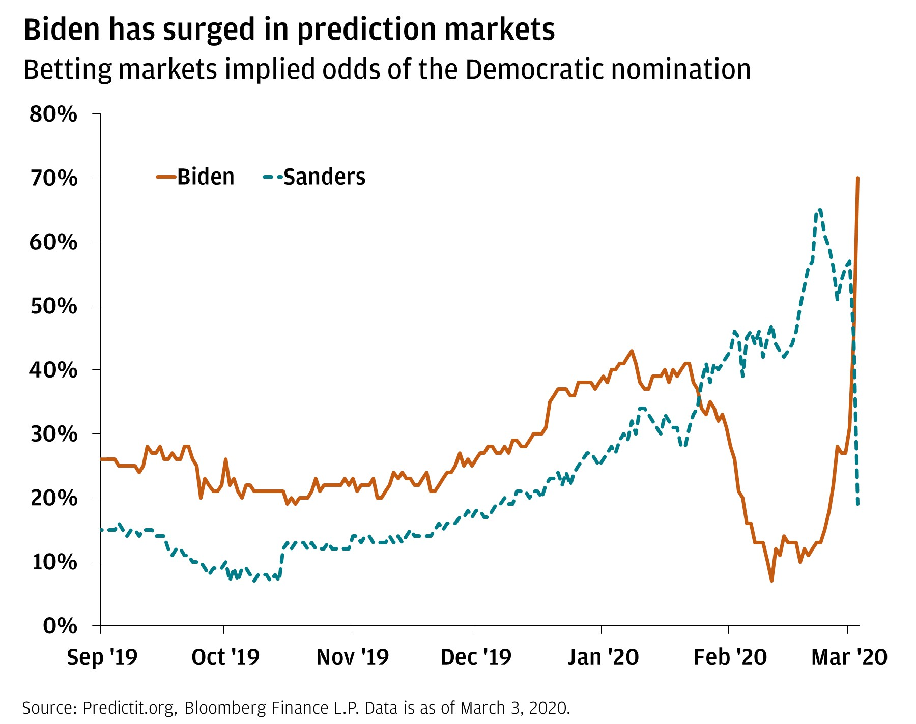 The line chart shows the percentage chance of winning that Biden and Sanders have had from September 2019 through March 2020. It shows that Biden's chance of winning has shot up recently, while Sanders's chance has decreased dramatically.